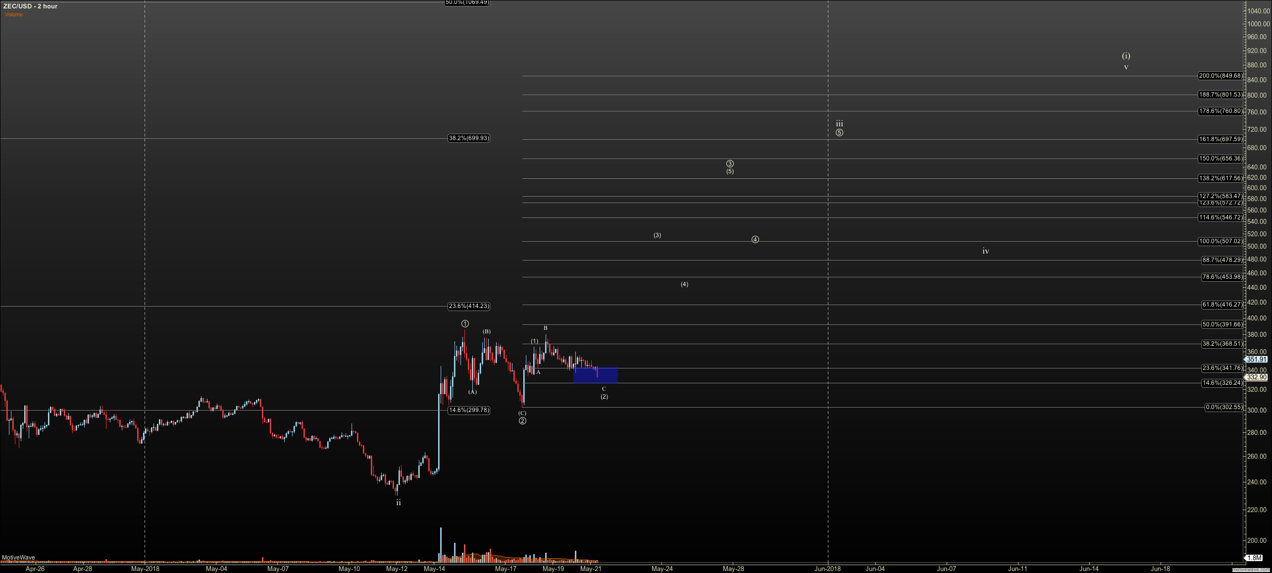 ZECUSD - Primary Analysis - May-21 0805 AM (2 hour)