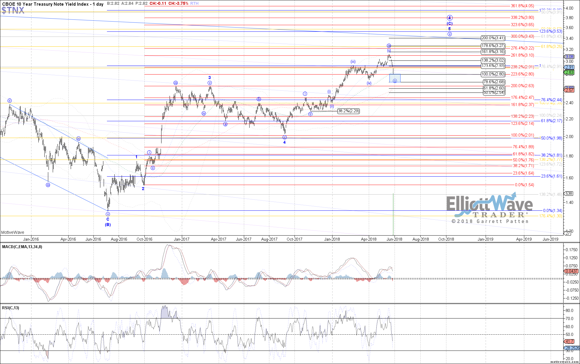 $TNX - Primary Analysis - May-29 0959 AM (1 day)
