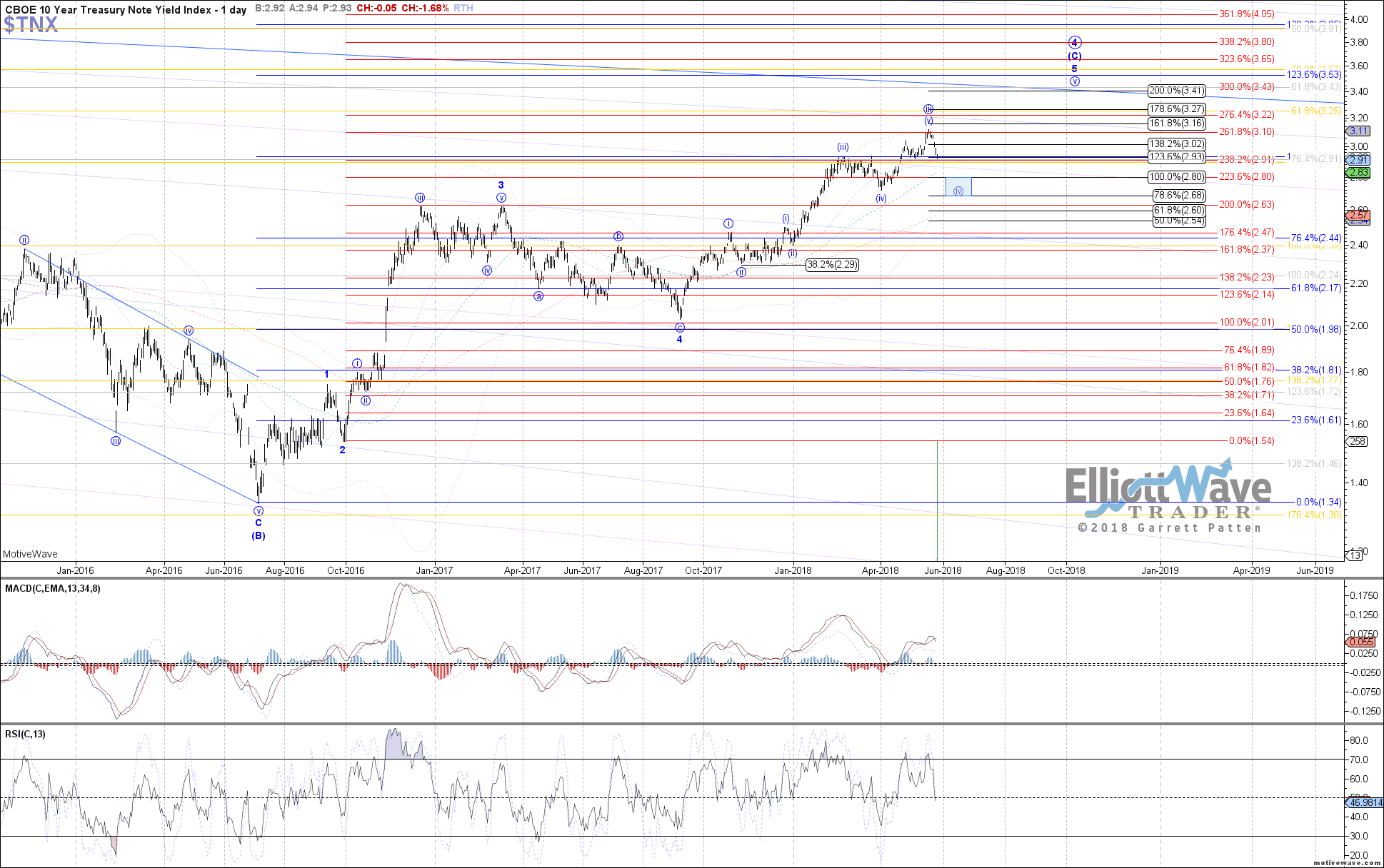 $TNX - Primary Analysis - May-25 1013 AM (1 day)