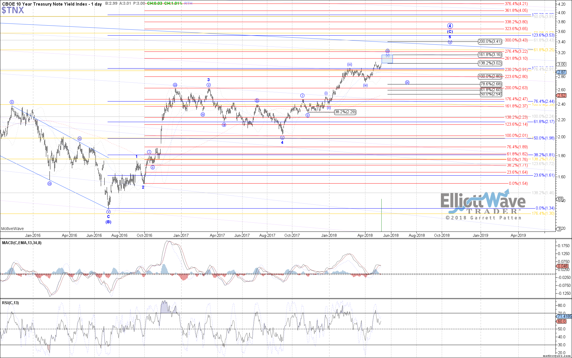 $TNX - Primary Analysis - May-09 0640 AM (1 day)
