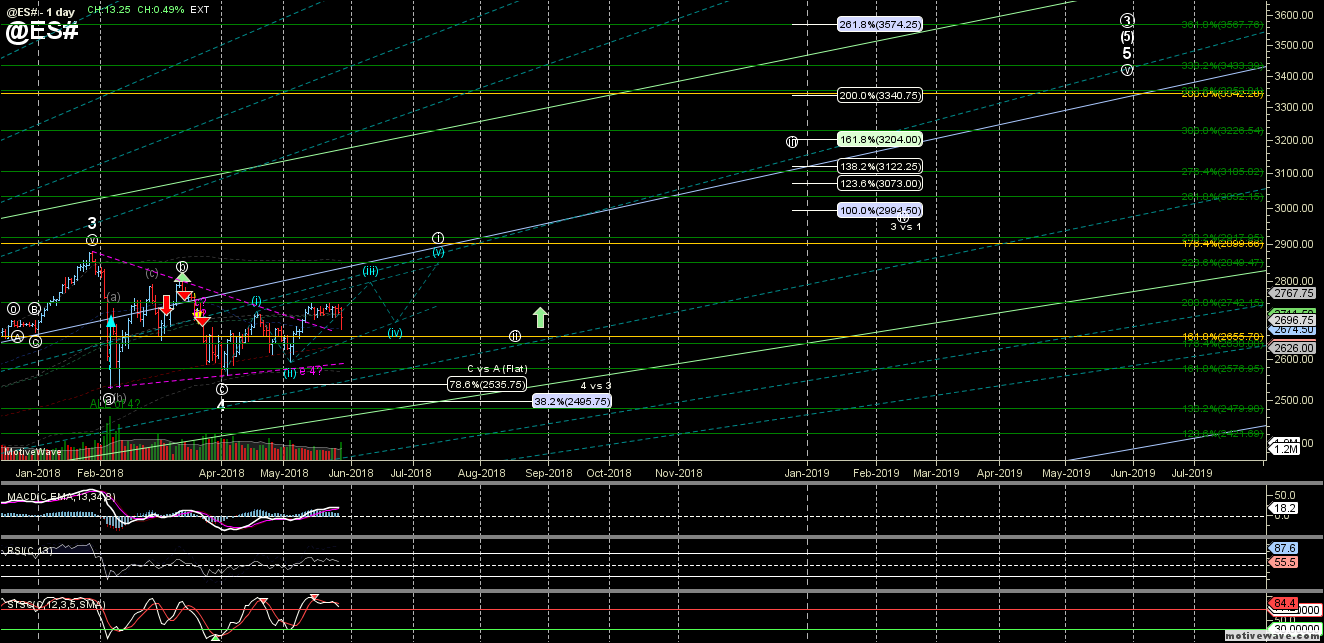 @ES# - Primary Analysis - May-30 0658 AM (1 day)