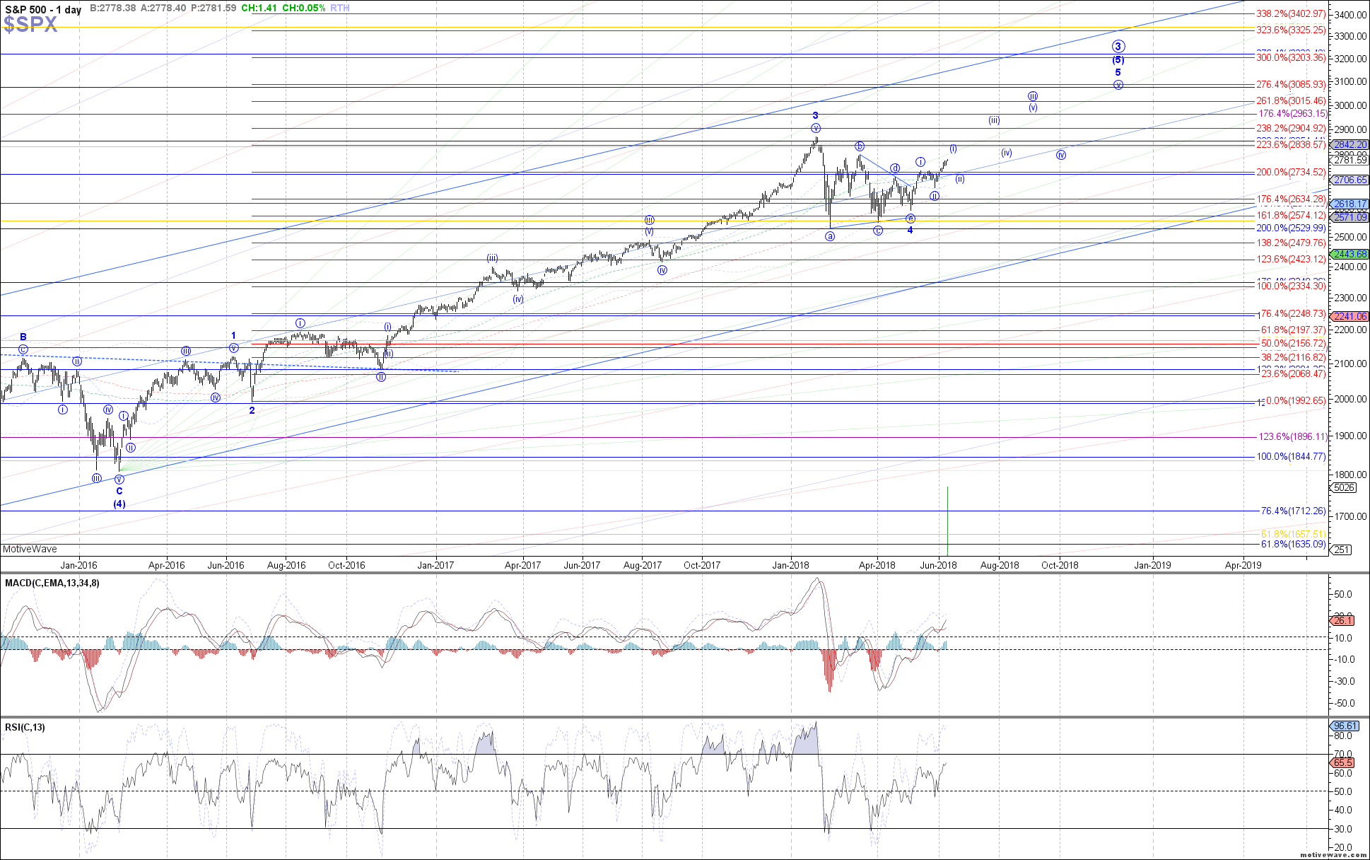 $SPX - Primary Analysis - Jun-11 0808 AM (1 day)