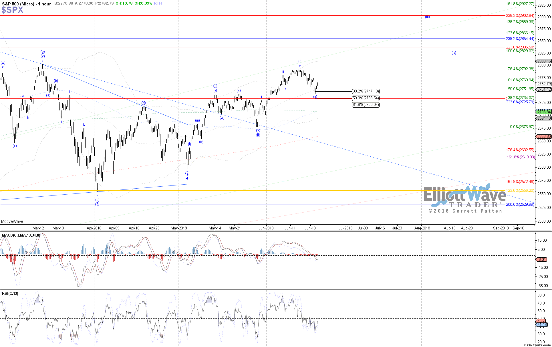 $SPX - Micro - Jun-19 1201 PM (1 hour)