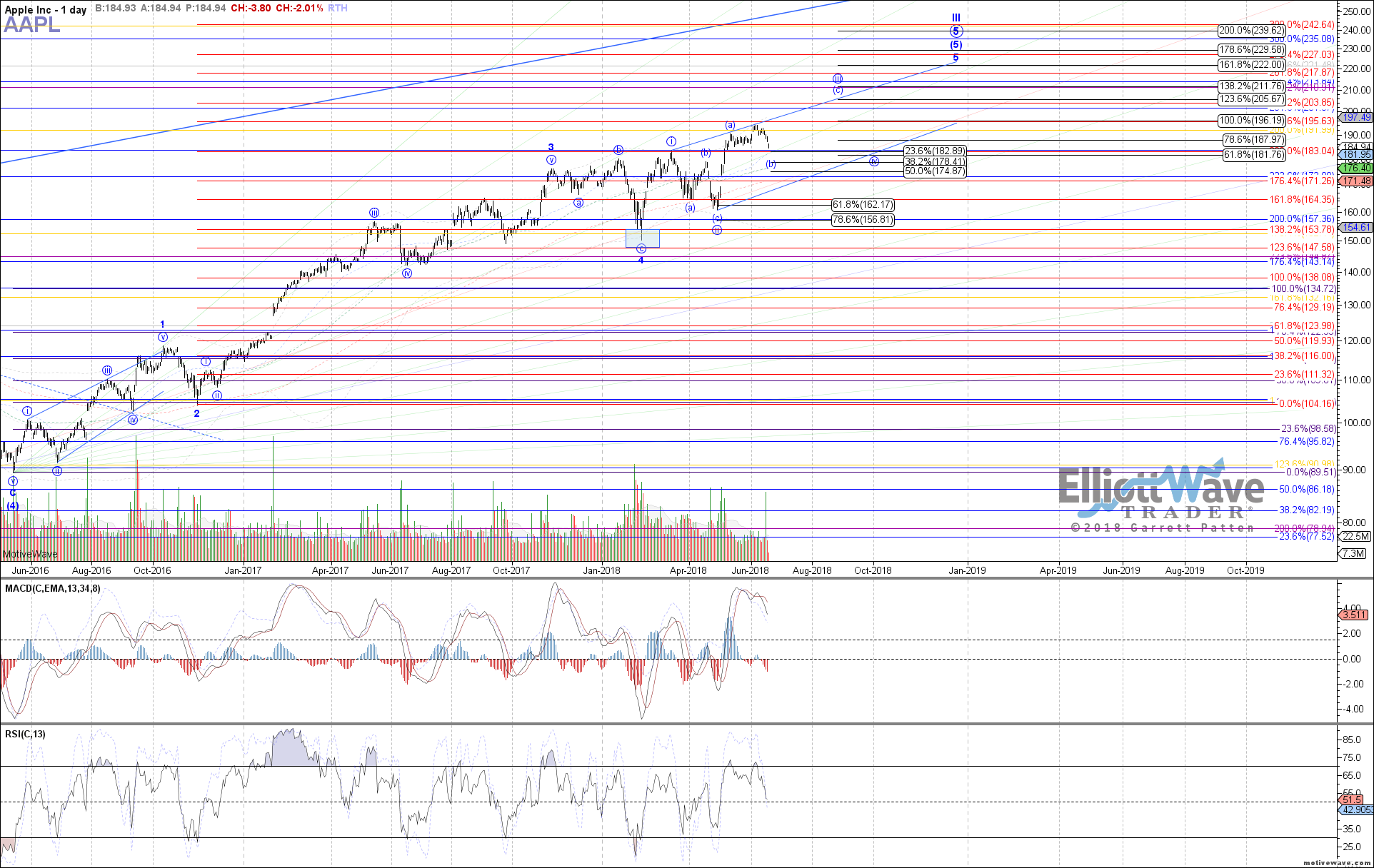 AAPL - Primary Analysis - Jun-19 0711 AM (1 day)