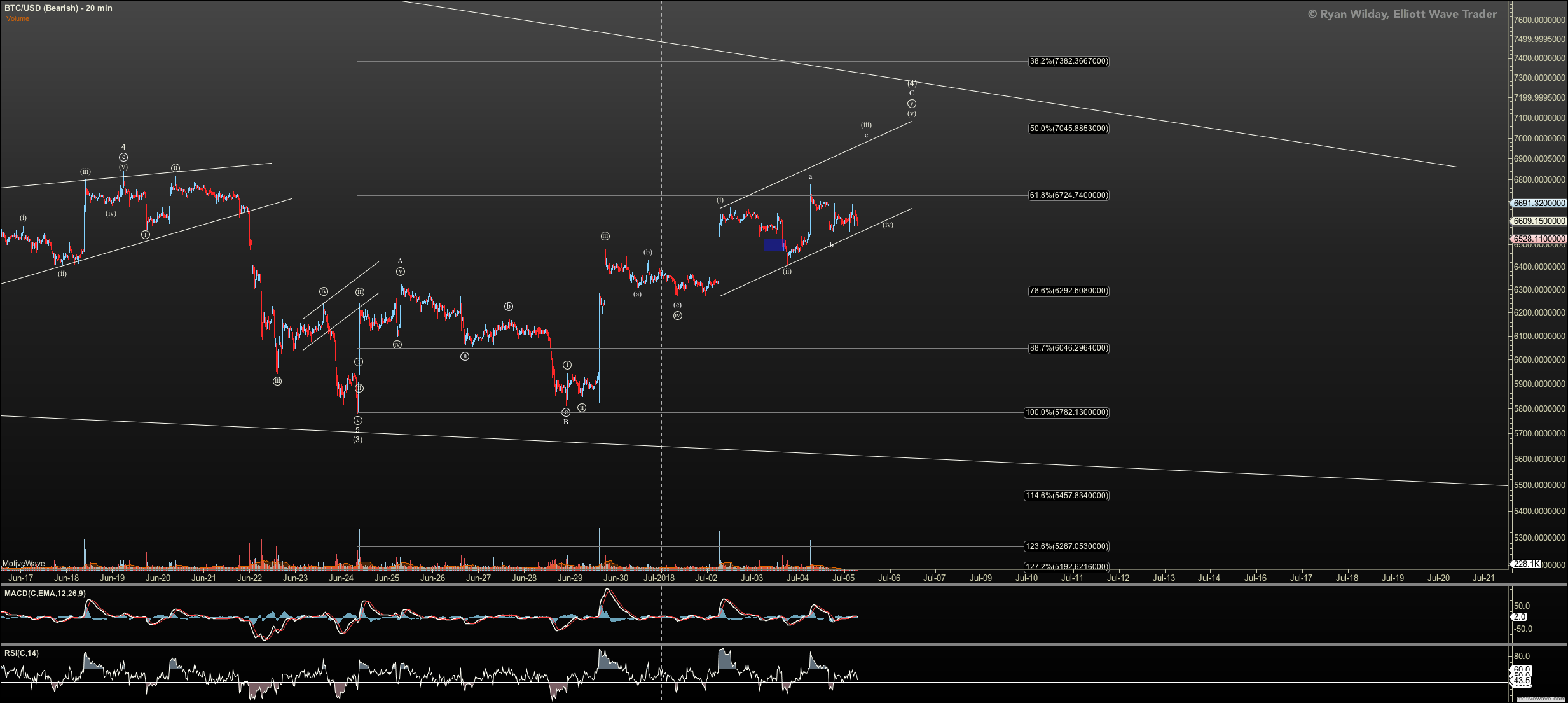 BTCUSD - Bearish - Jul-05 0704 AM (20 min)