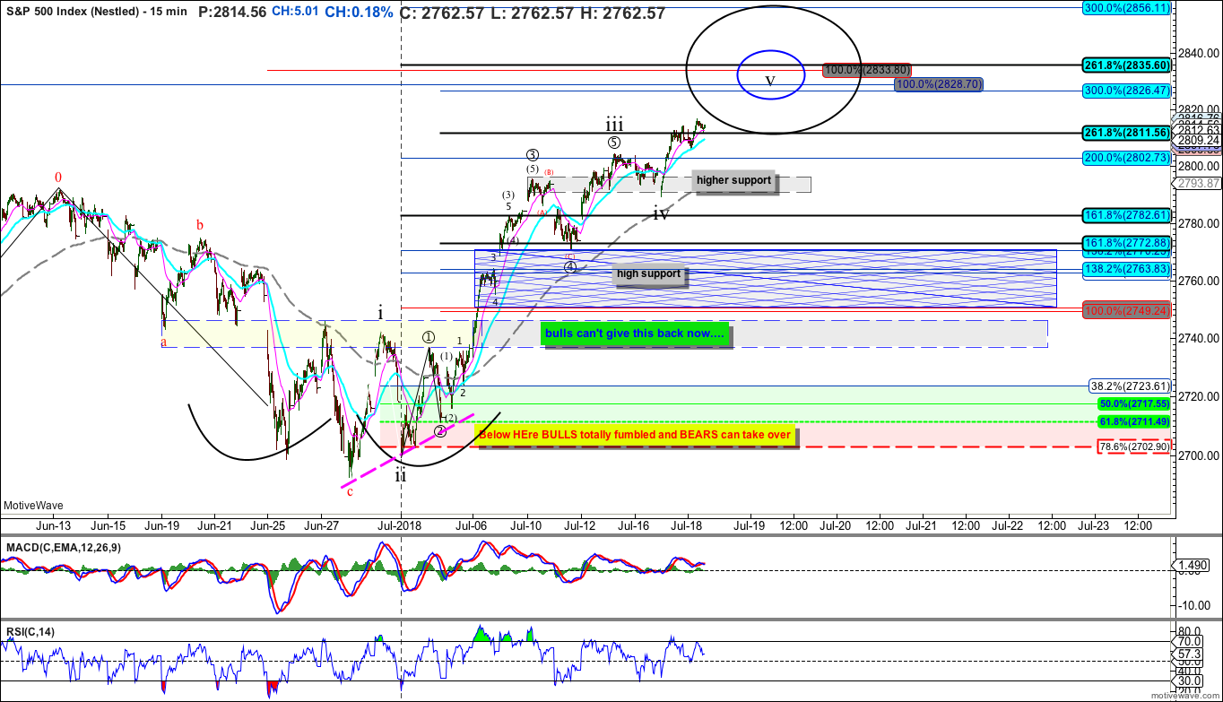 $SPX.X - Nestled - Jul-18 1123 AM (15 min)