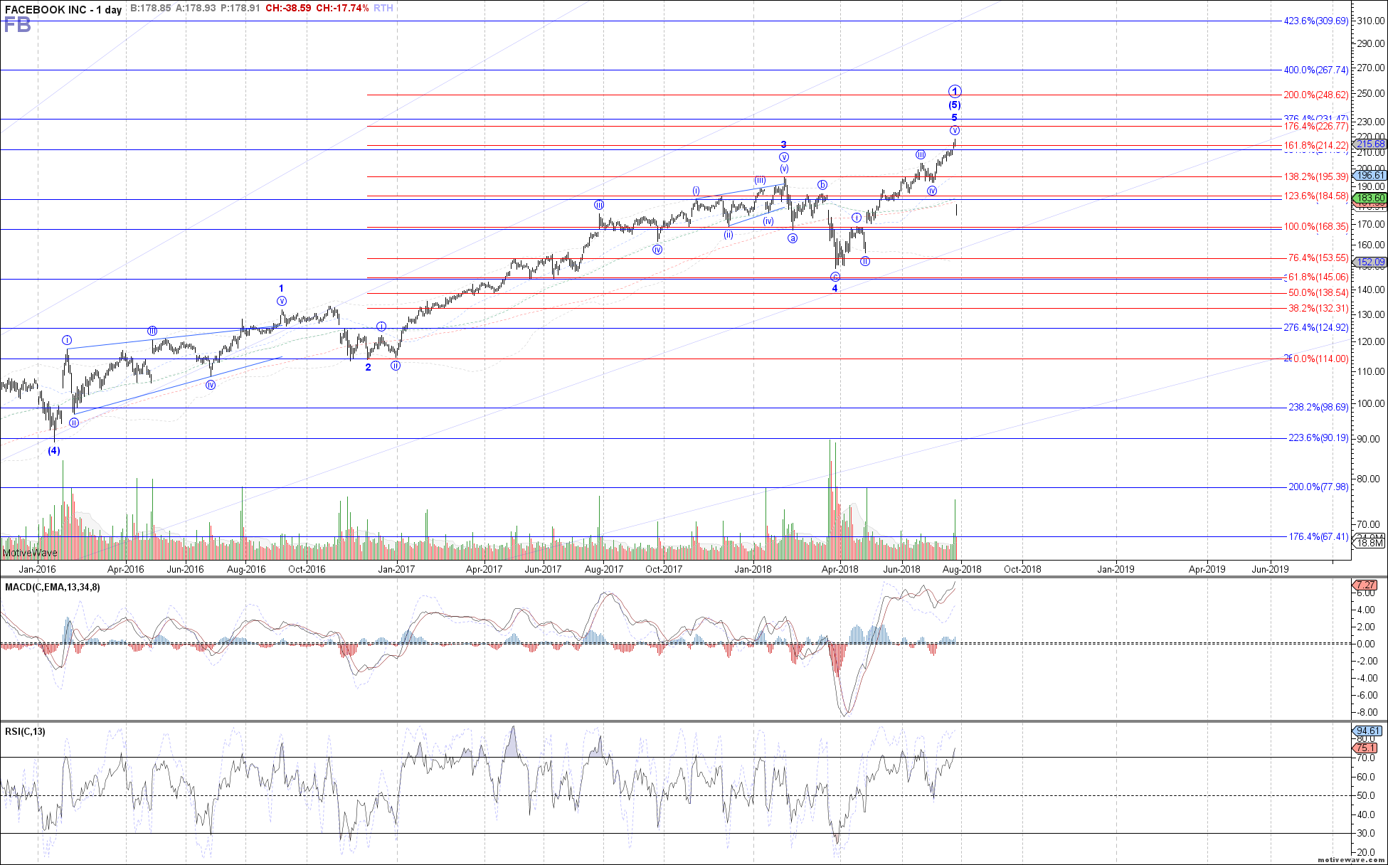 FB - Primary Analysis - Jul-26 0644 AM (1 day)