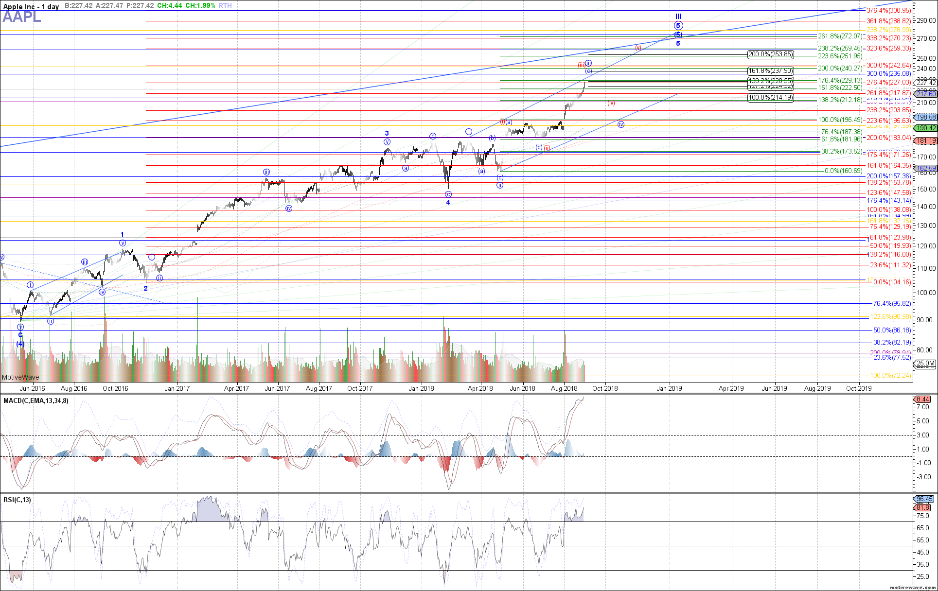 AAPL - Primary Analysis - Aug-30 1026 AM (1 day)