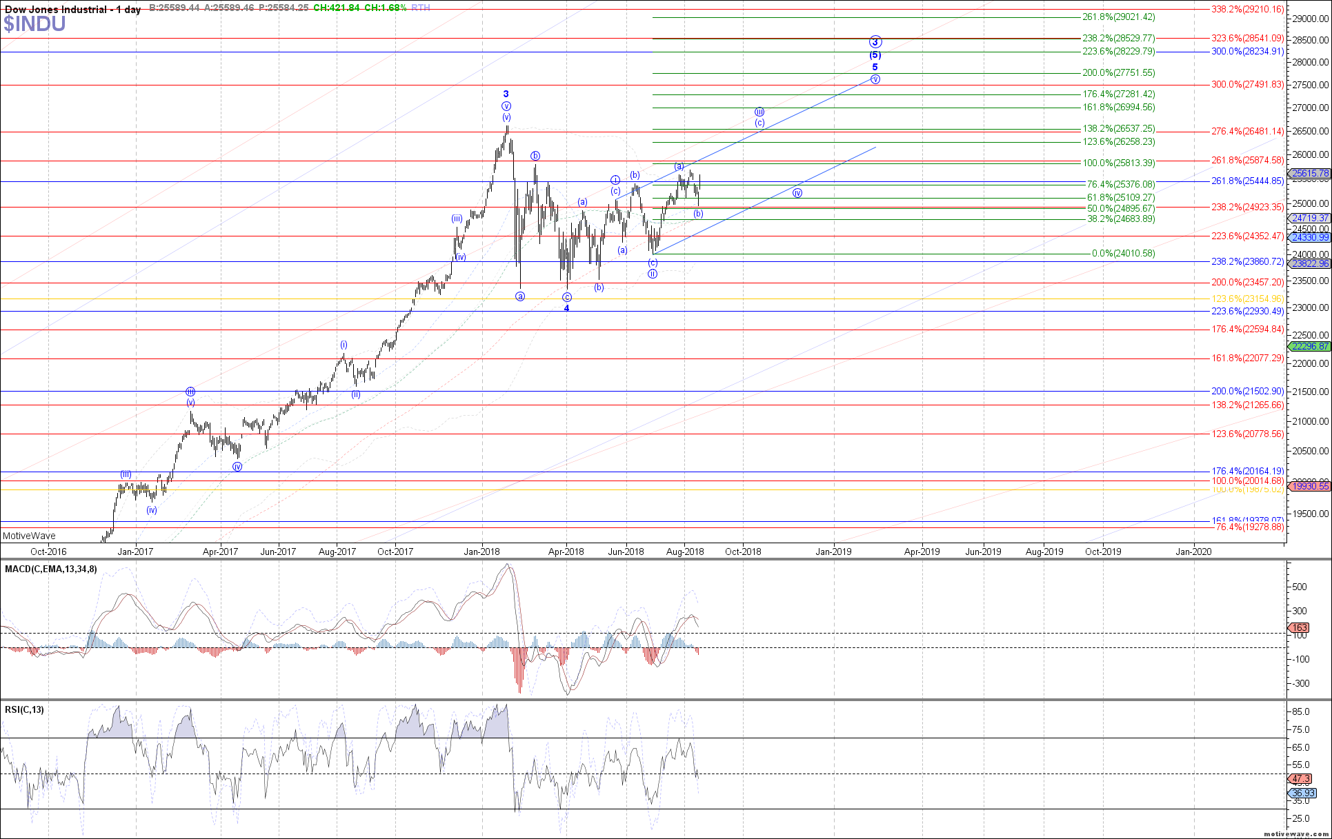 $INDU - Primary Analysis - Aug-16 1044 AM (1 day)