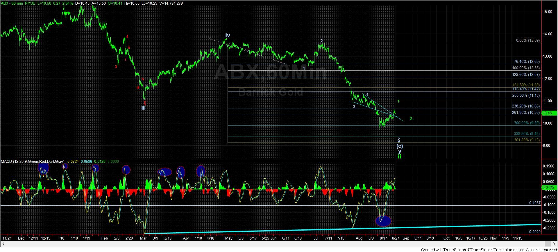 ABX60-minute