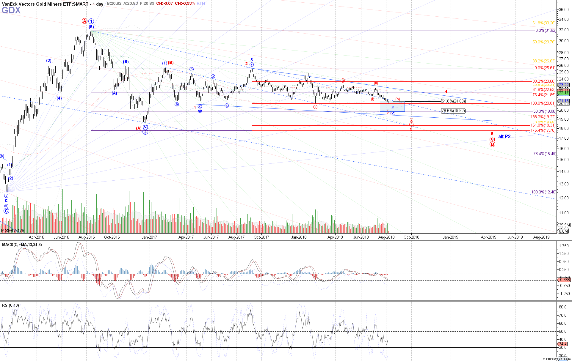 GDX - Primary Analysis - Aug-07 0937 AM (1 day)