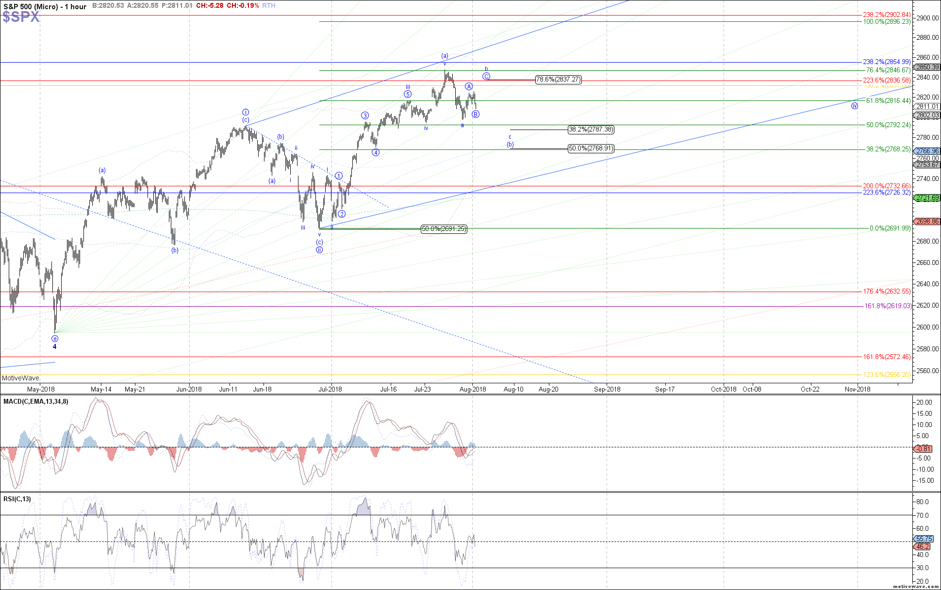 $SPX - Micro - Aug-01 0945 AM (1 hour)