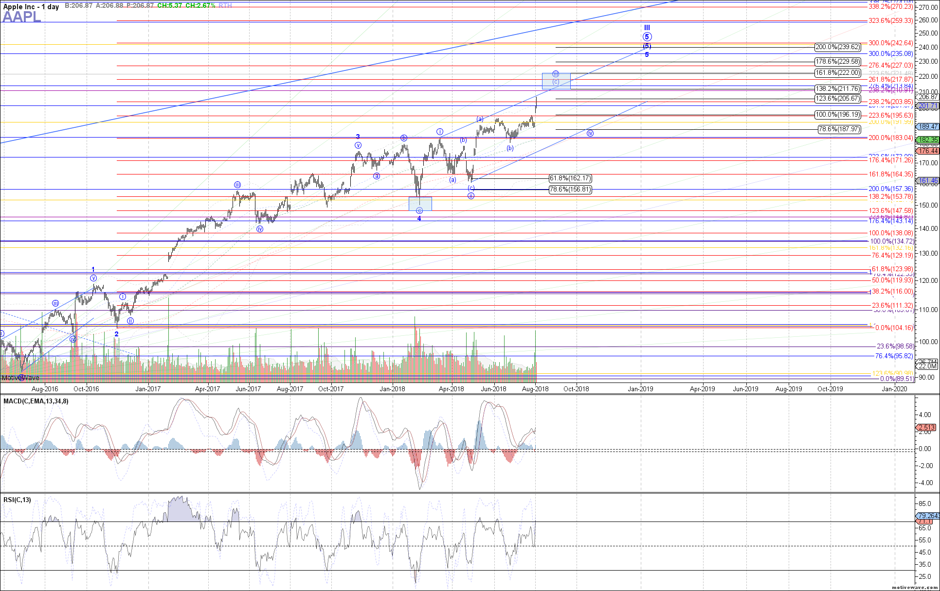AAPL - Primary Analysis - Aug-02 0846 AM (1 day)