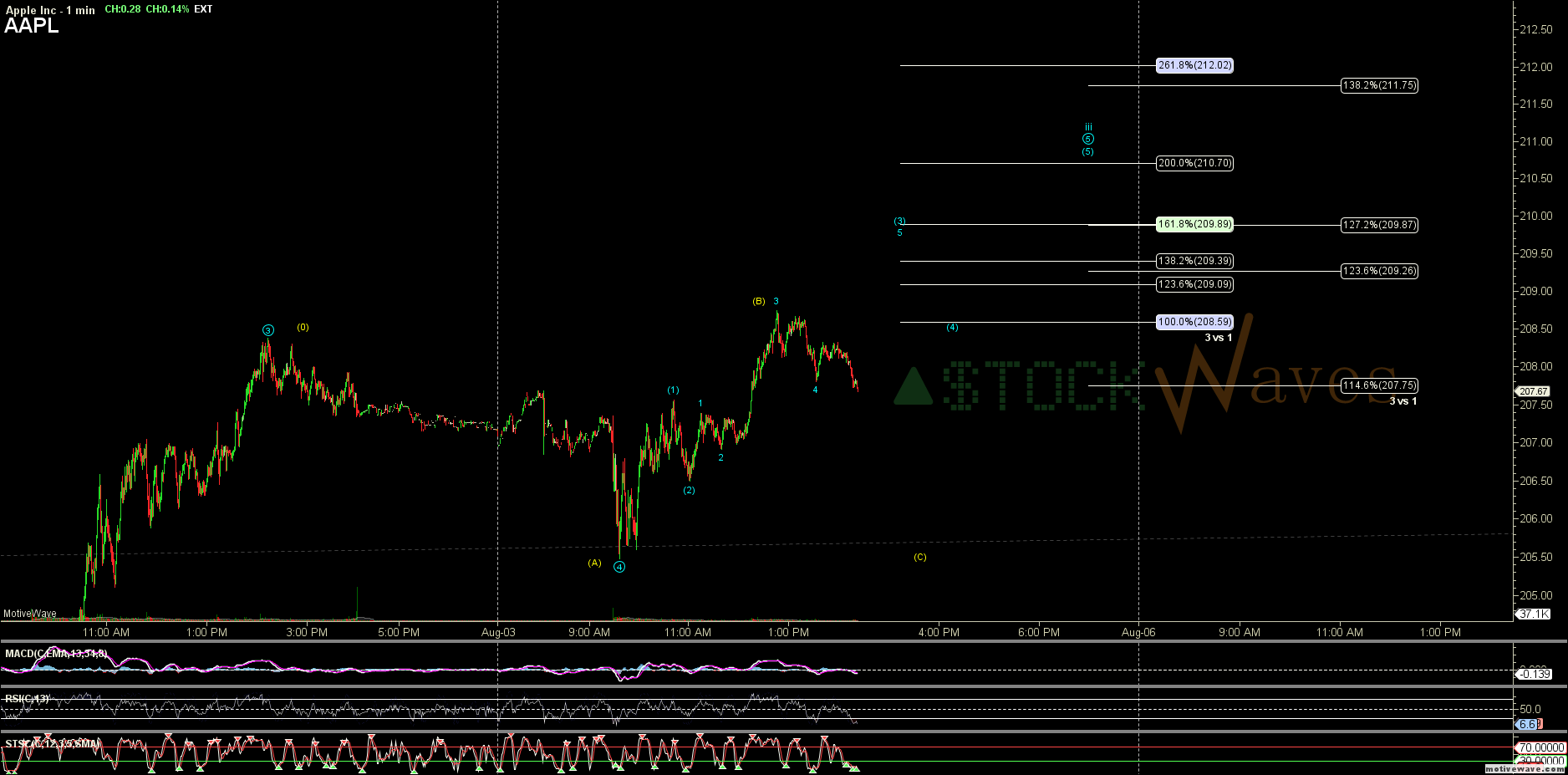 AAPL - Primary Analysis - Aug-03 1423 PM (1 min)