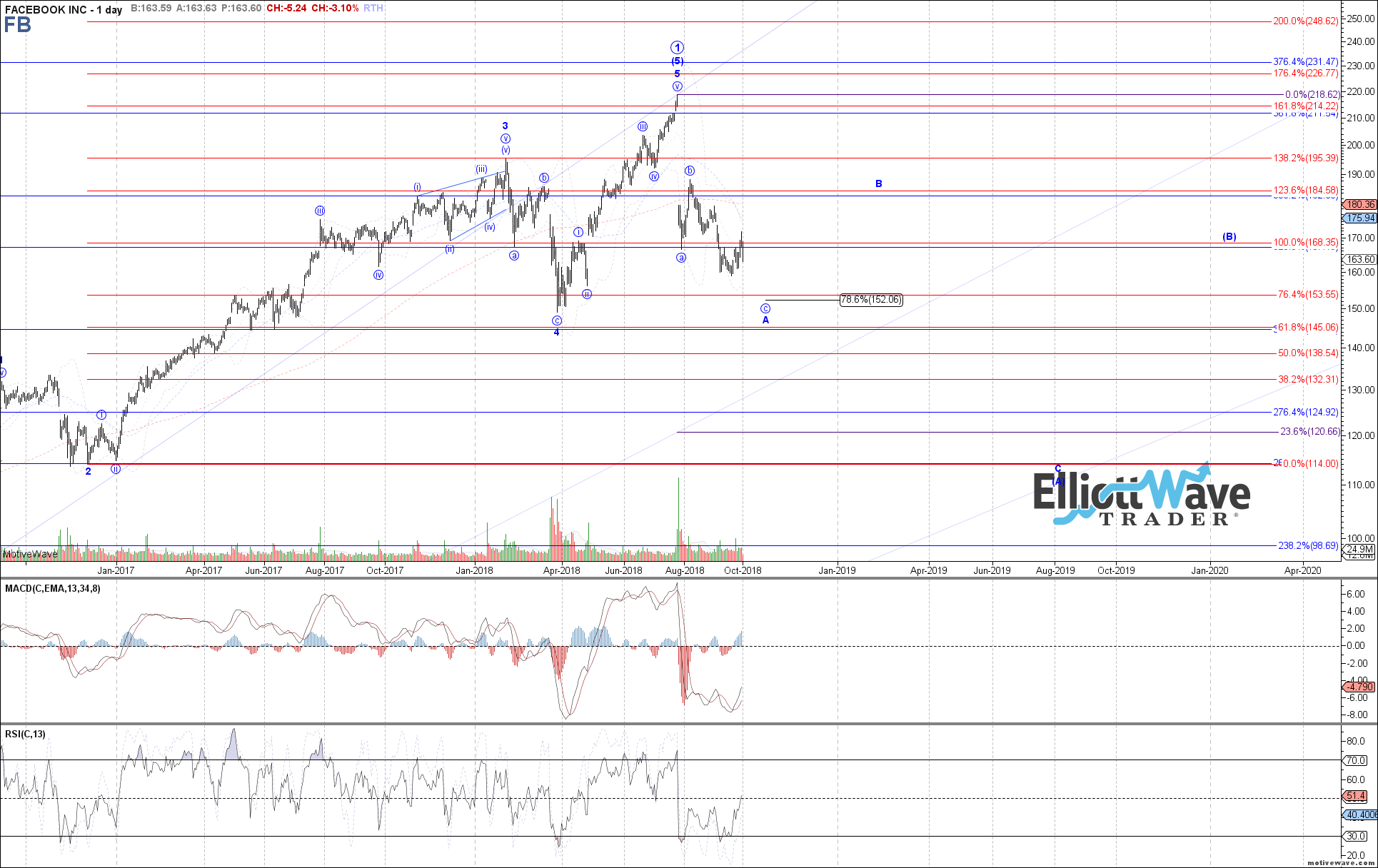 FB - Primary Analysis - Sep-28 0959 AM (1 day)
