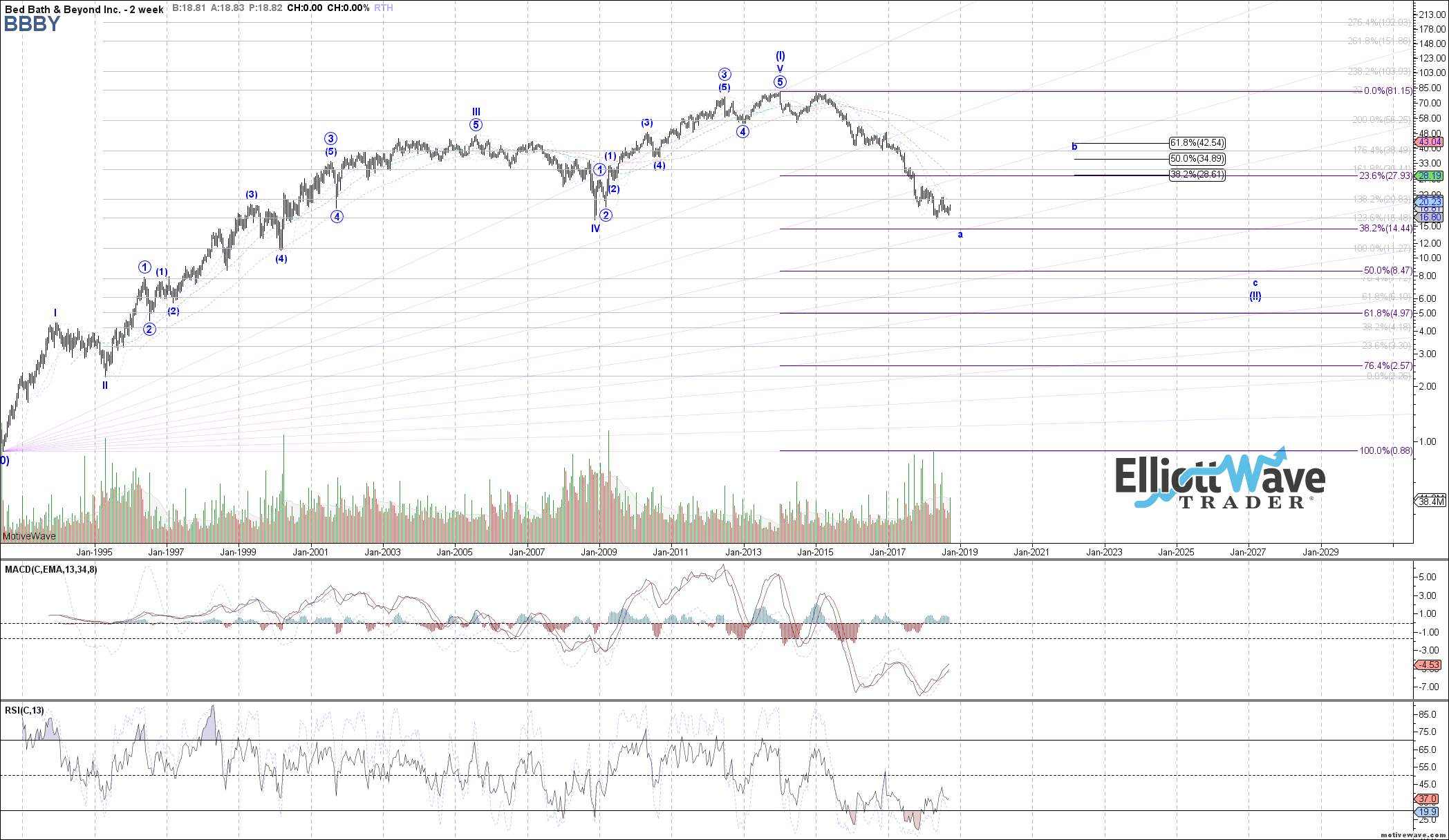 BBBY - Primary Analysis - Sep-26 1321 PM (2 week)