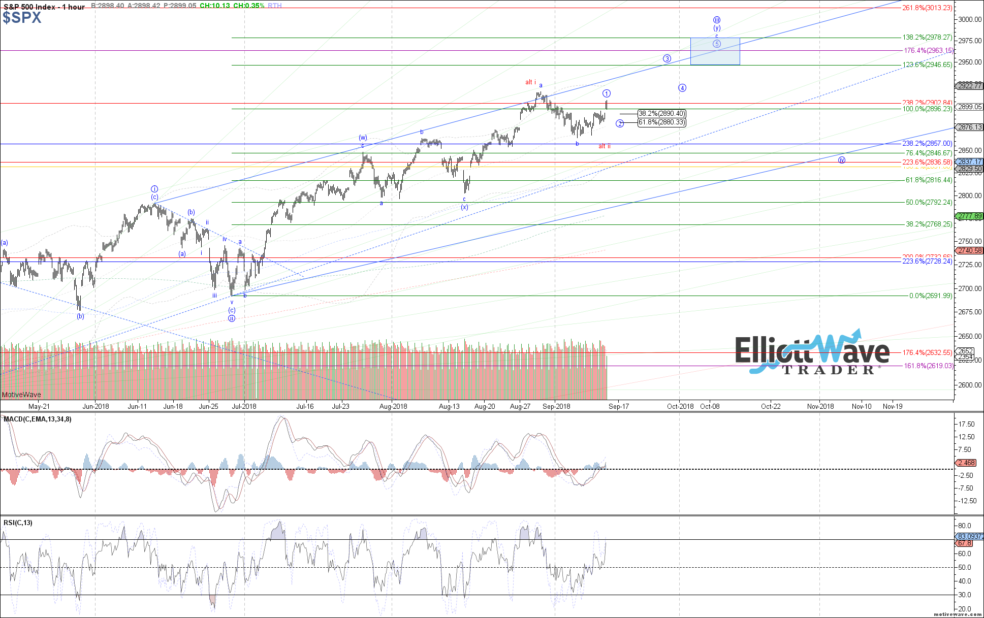 $SPX - Micro - Sep-13 0745 AM (1 hour)