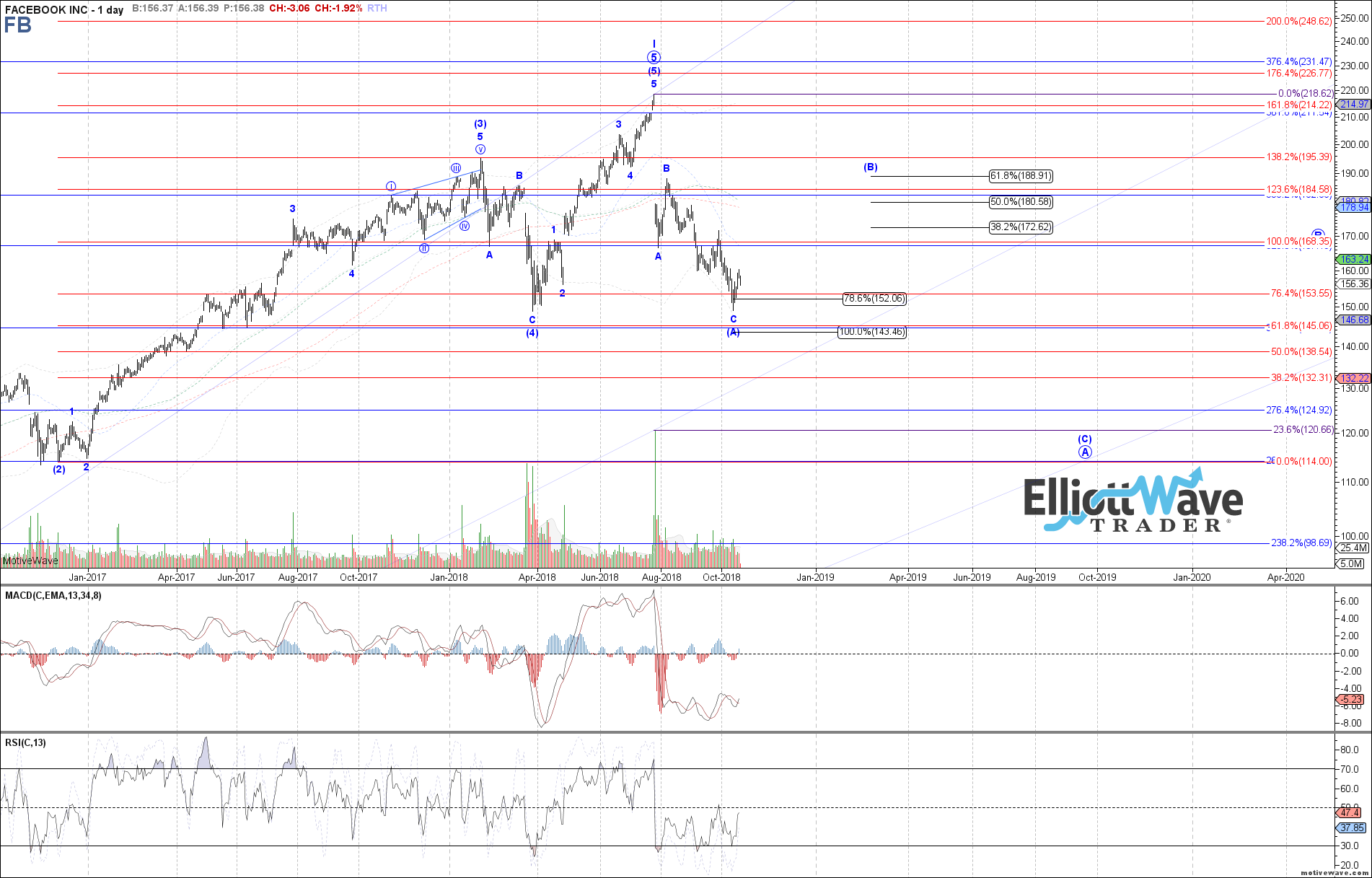 FB - Primary Analysis - Oct-18 0819 AM (1 day)