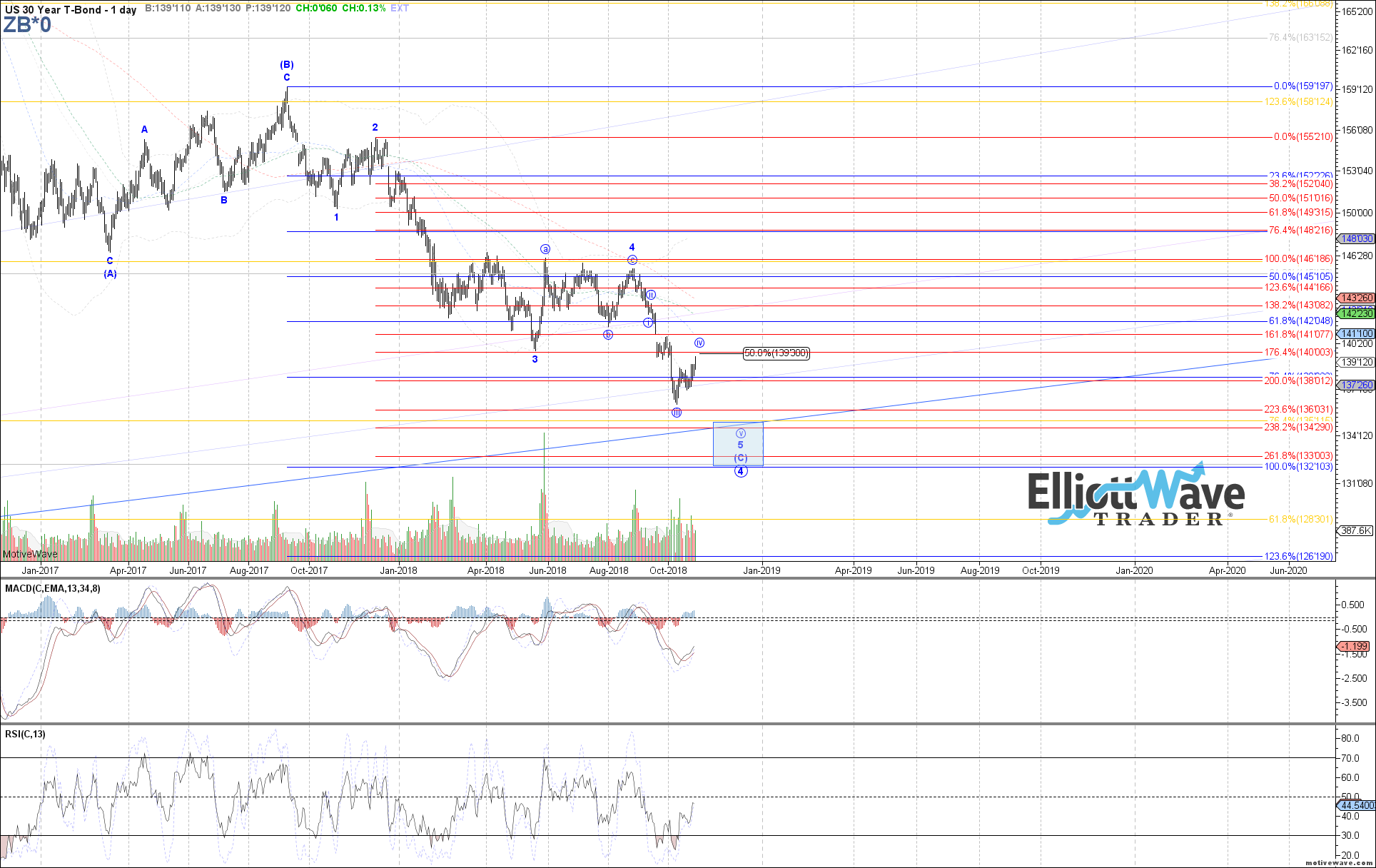 ZB - Primary Analysis - Oct-26 0941 AM (1 day)