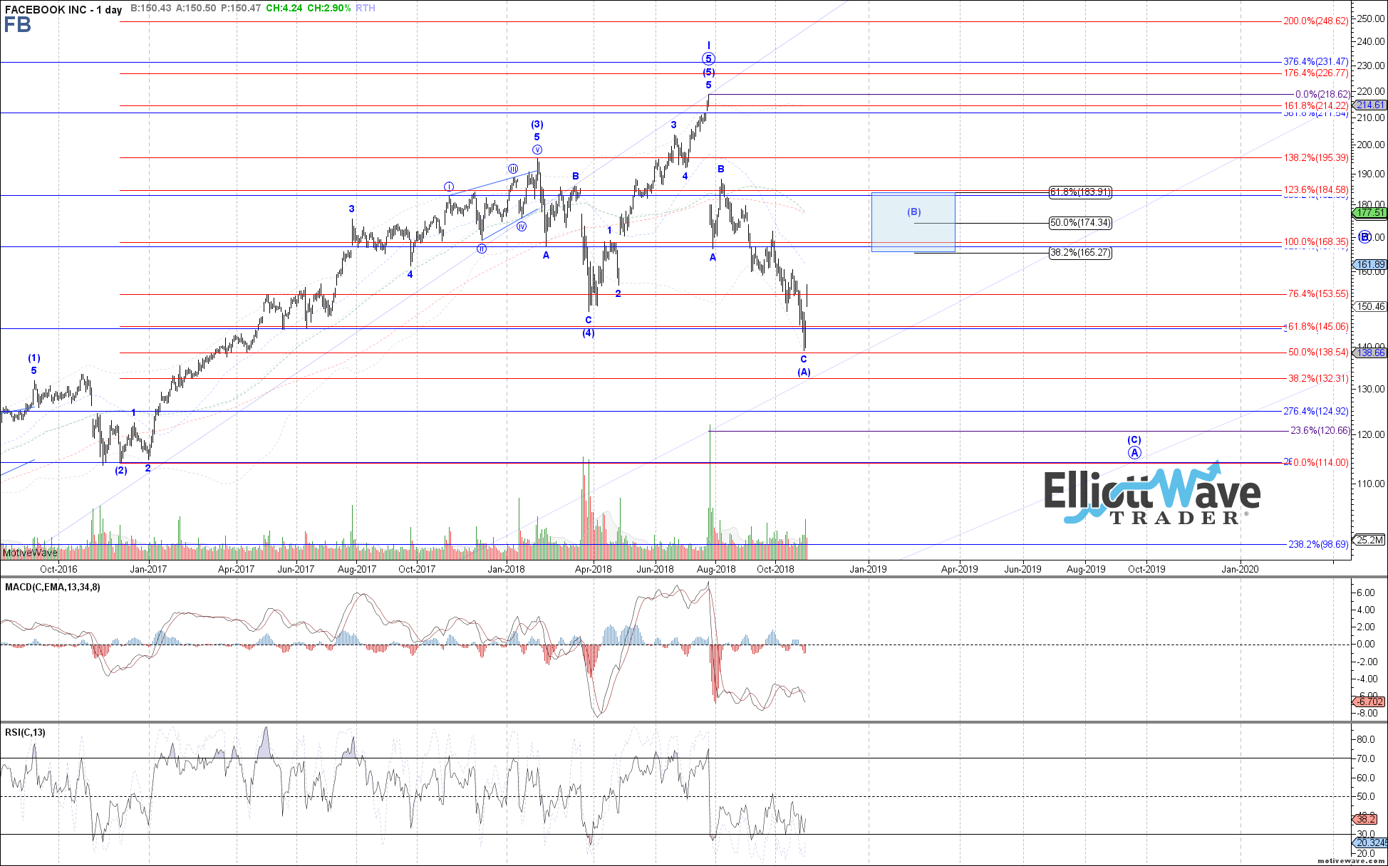 FB - Primary Analysis - Oct-31 0836 AM (1 day)