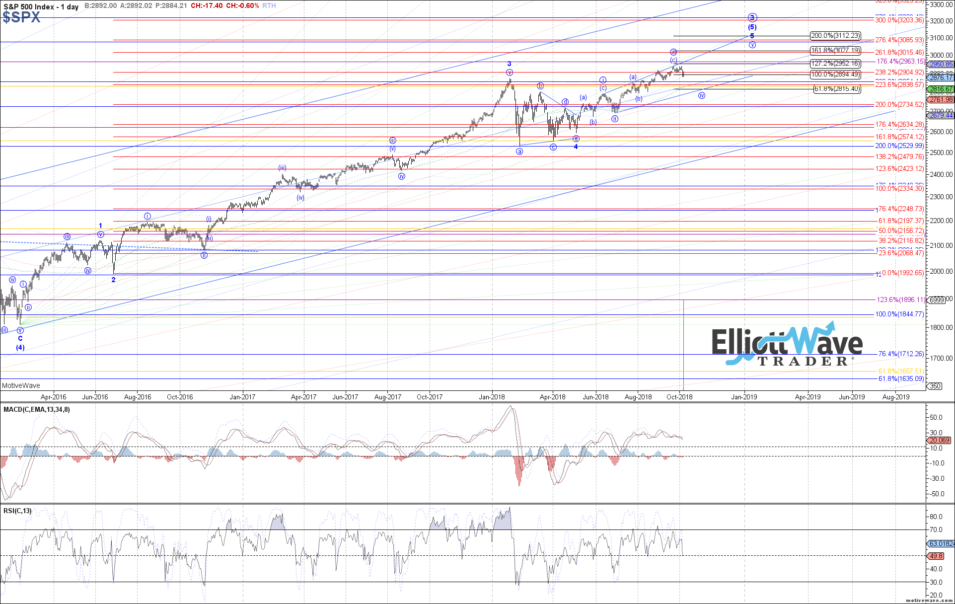 $SPX - Primary Analysis - Oct-05 0844 AM (1 day)