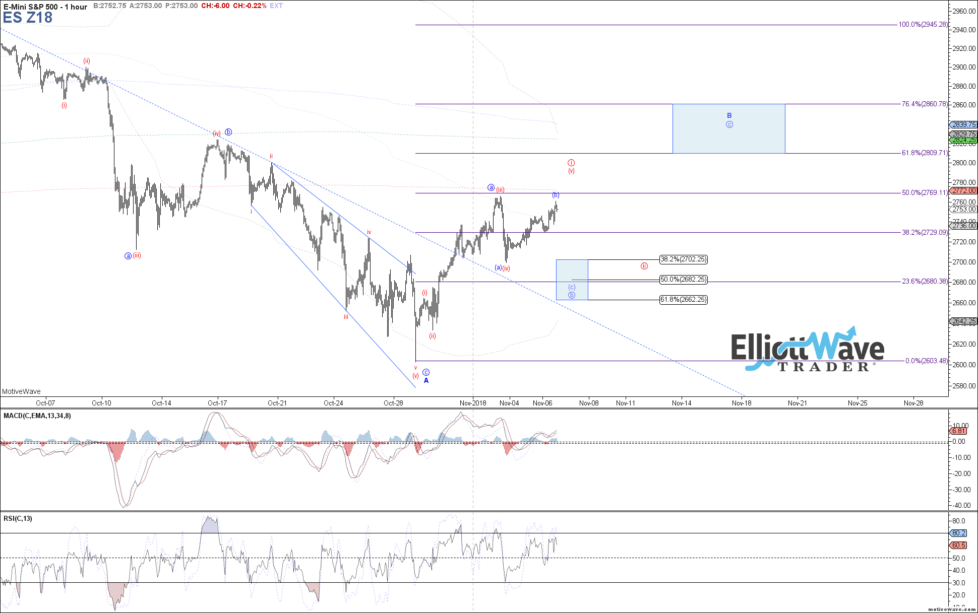 ES - Elliott Wave Chart Analysis on Nov 6th, 2018