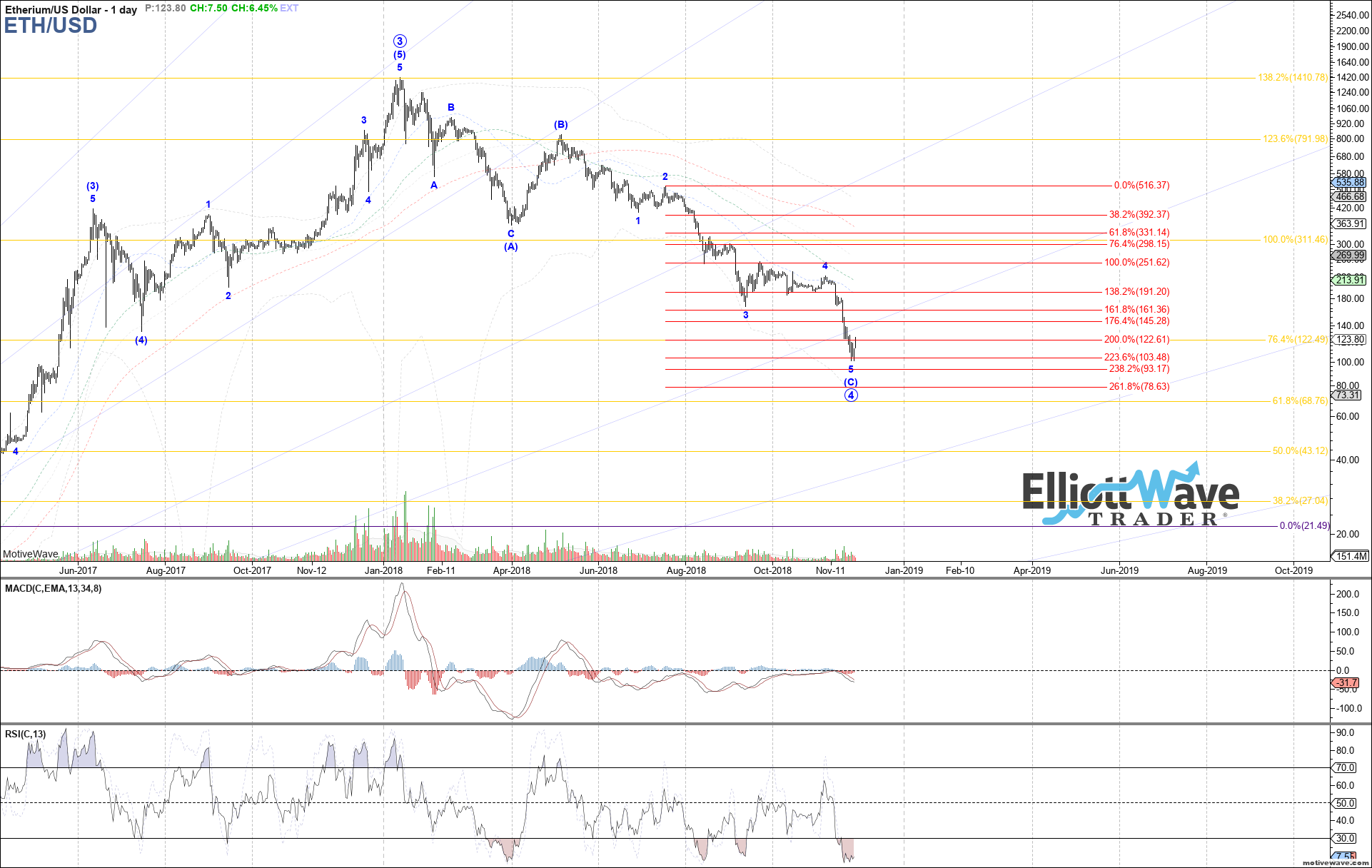 ETHUSD - Primary Analysis - Nov-28 1122 AM (1 day)