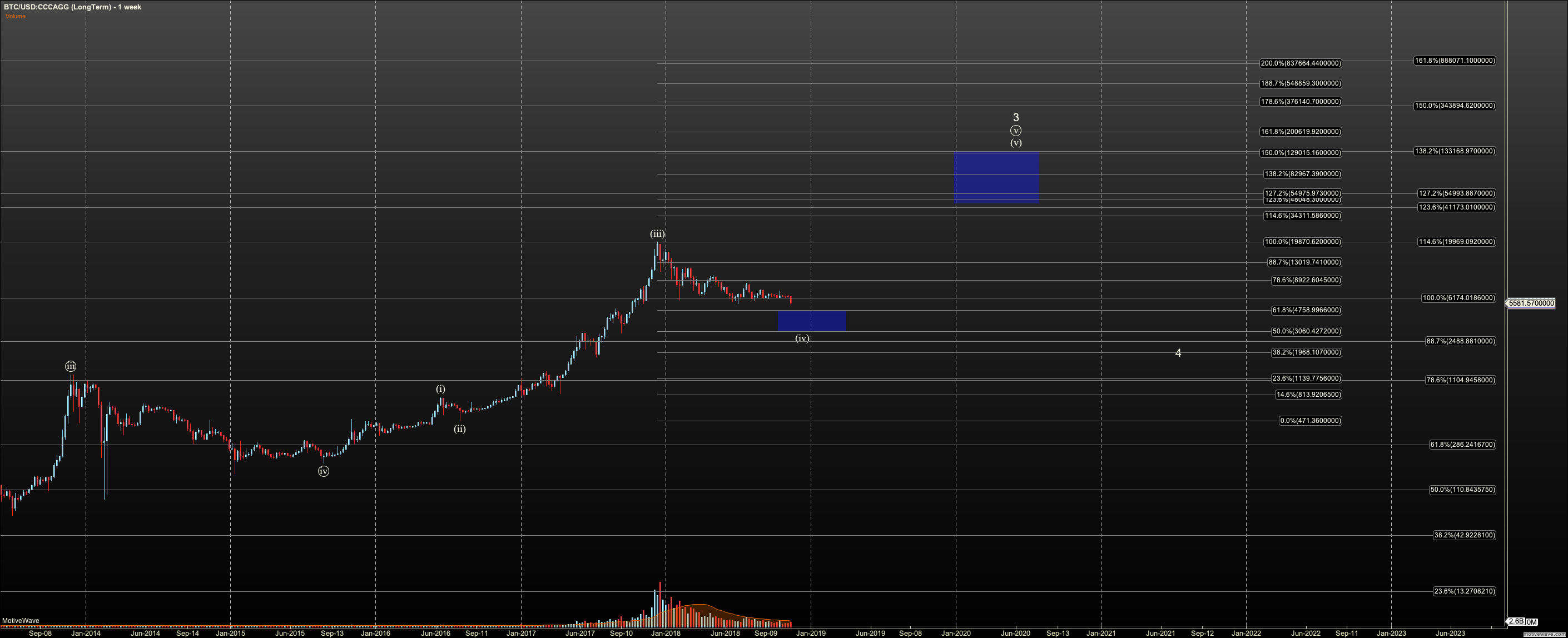BTCUSD - LongTerm - Nov-15 1530 PM (1 week)
