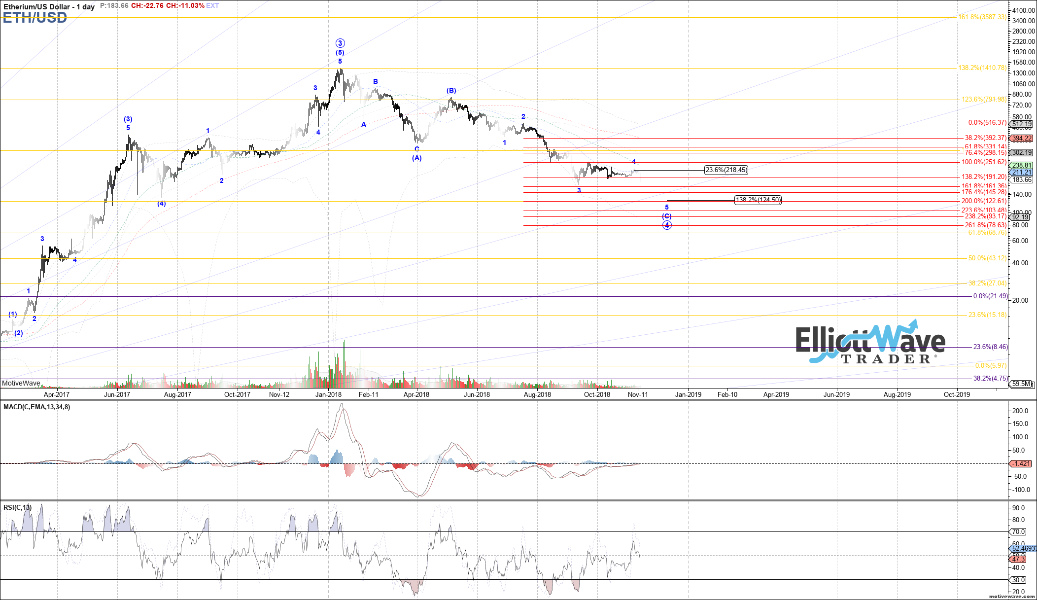 ETHUSD - Primary Analysis - Nov-14 0854 AM (1 day)
