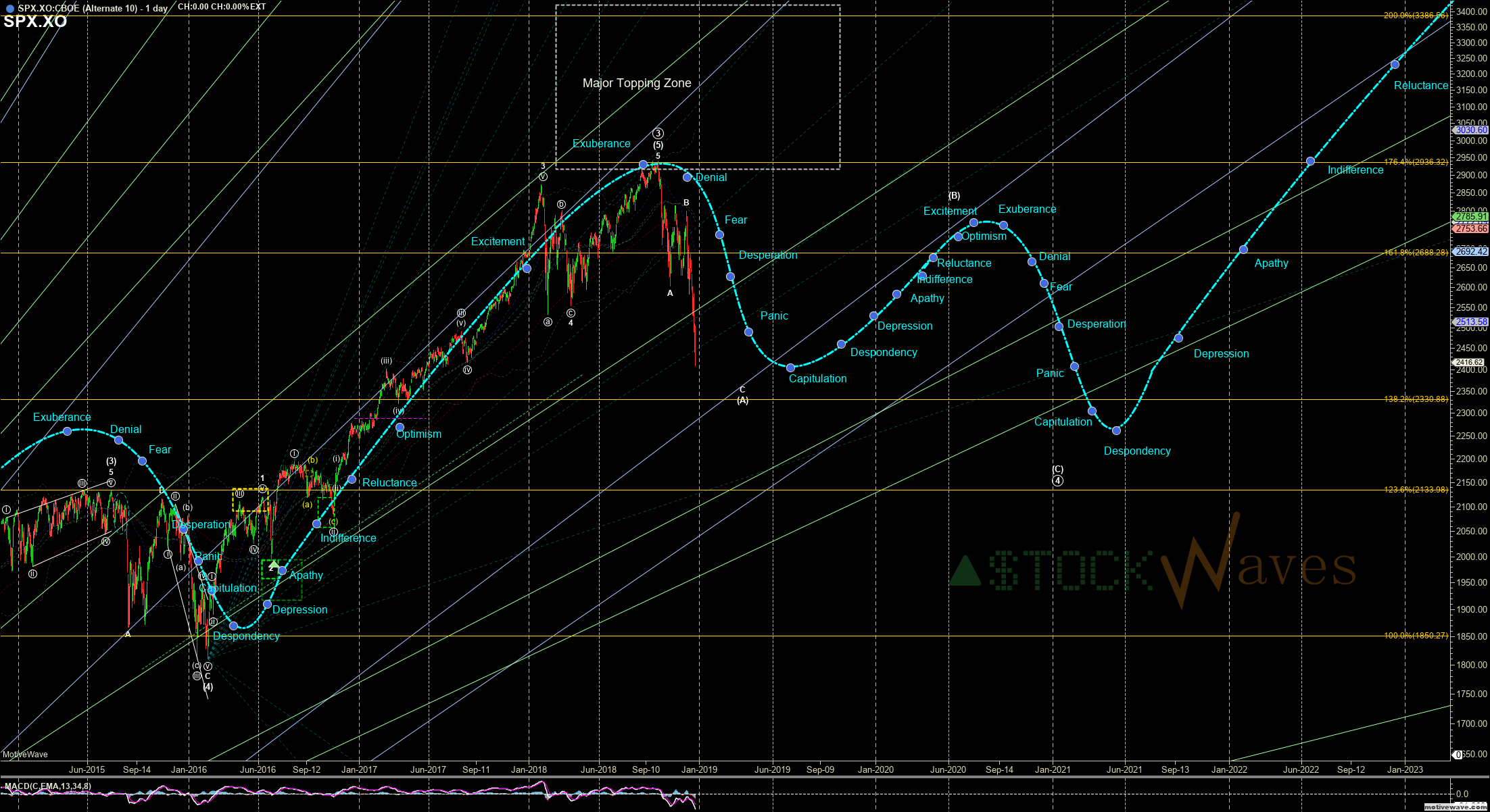 SPX.XO - Alternate 10 - Dec-24 0759 AM (1 day)