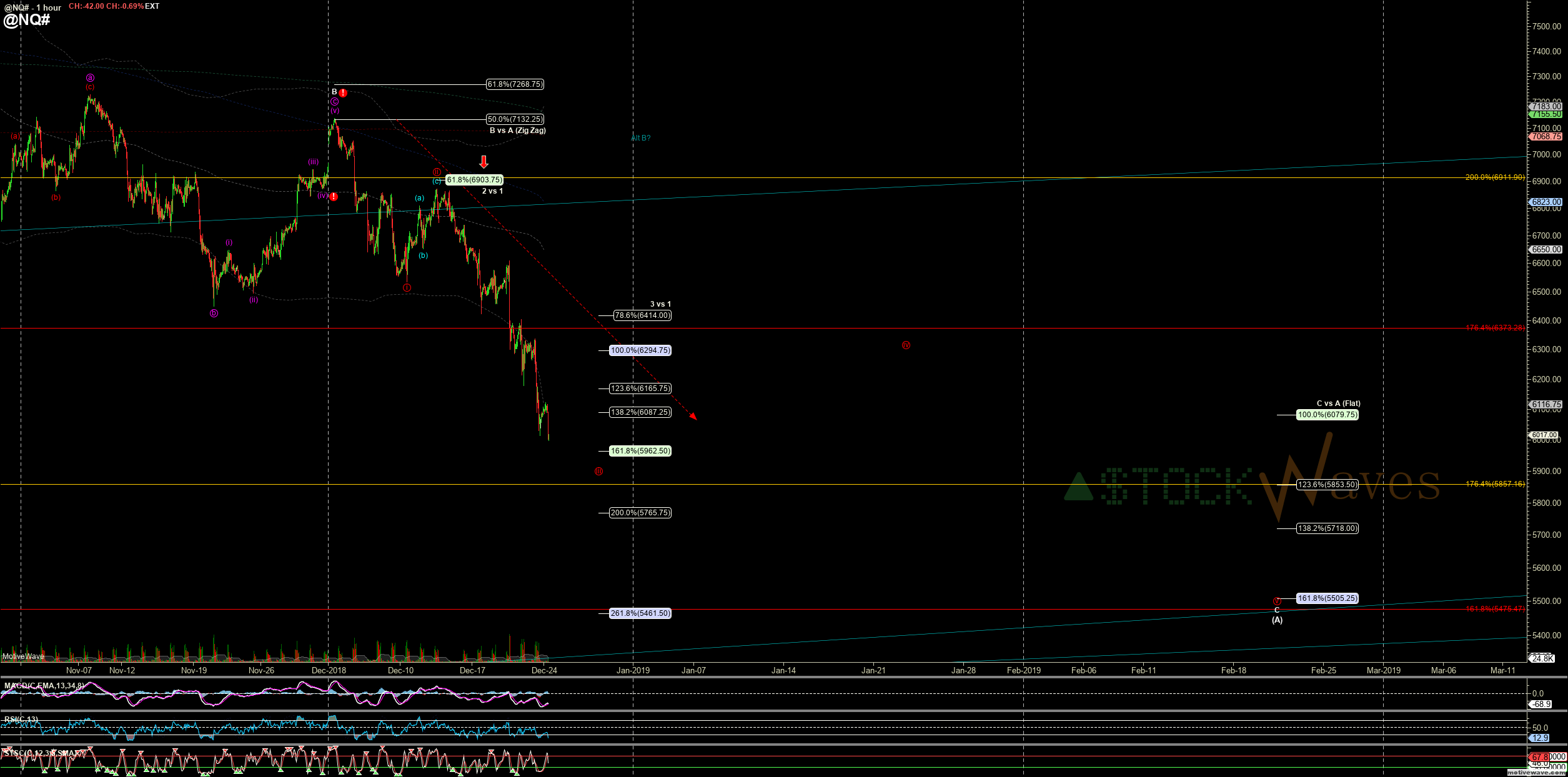 @NQ# - Primary Analysis - Dec-24 0804 AM (1 hour)