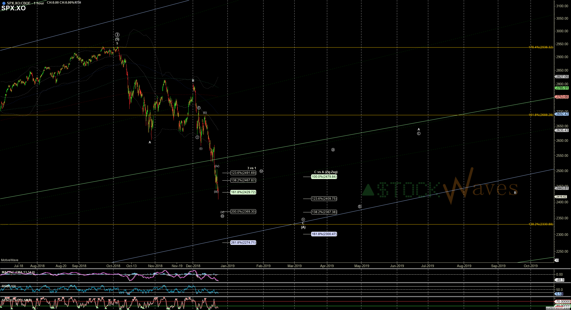 SPX.XO - Primary Analysis - Dec-24 0755 AM (1 hour)