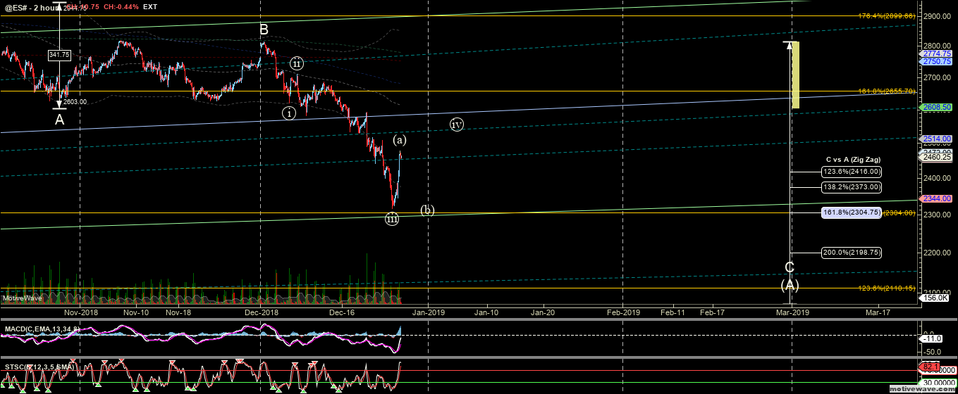 @ES# - Primary Analysis - Dec-26 2122 PM (2 hour)