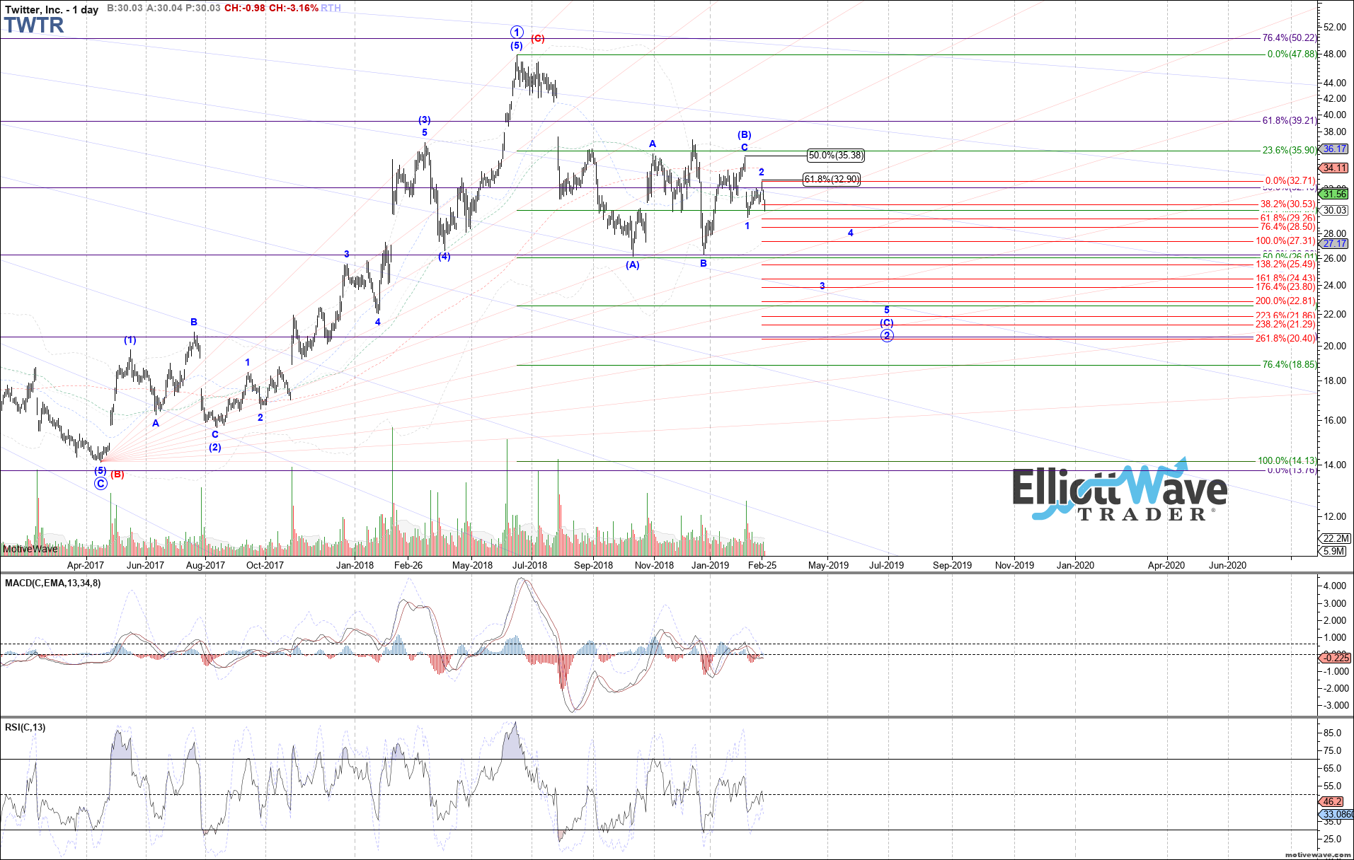 TWTR - Primary Analysis - Feb-27 0726 AM (1 day)