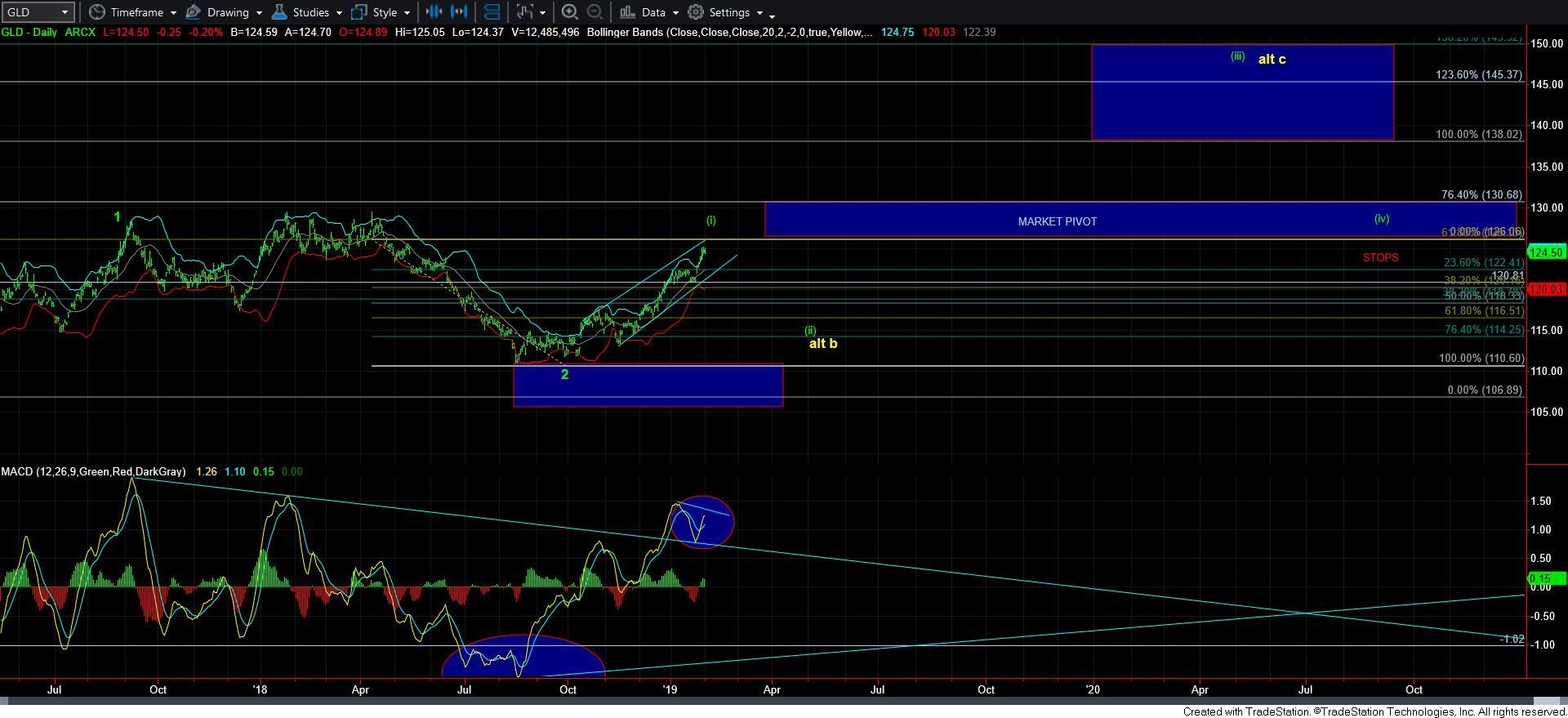 GLD-daily