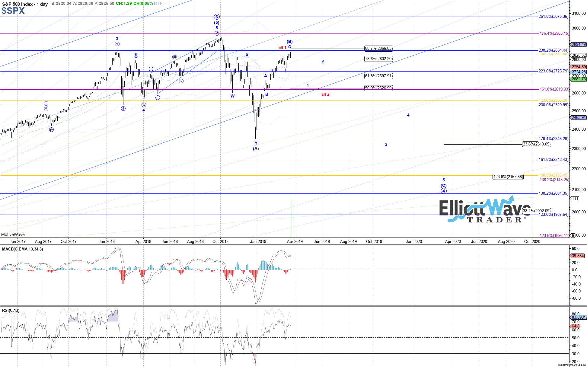 $SPX - Primary Analysis - Mar-21 0643 AM (1 day)