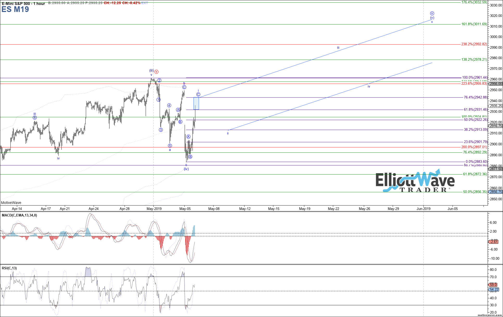 ES M19 - Intraday - May-06 1157 AM (1 hour)