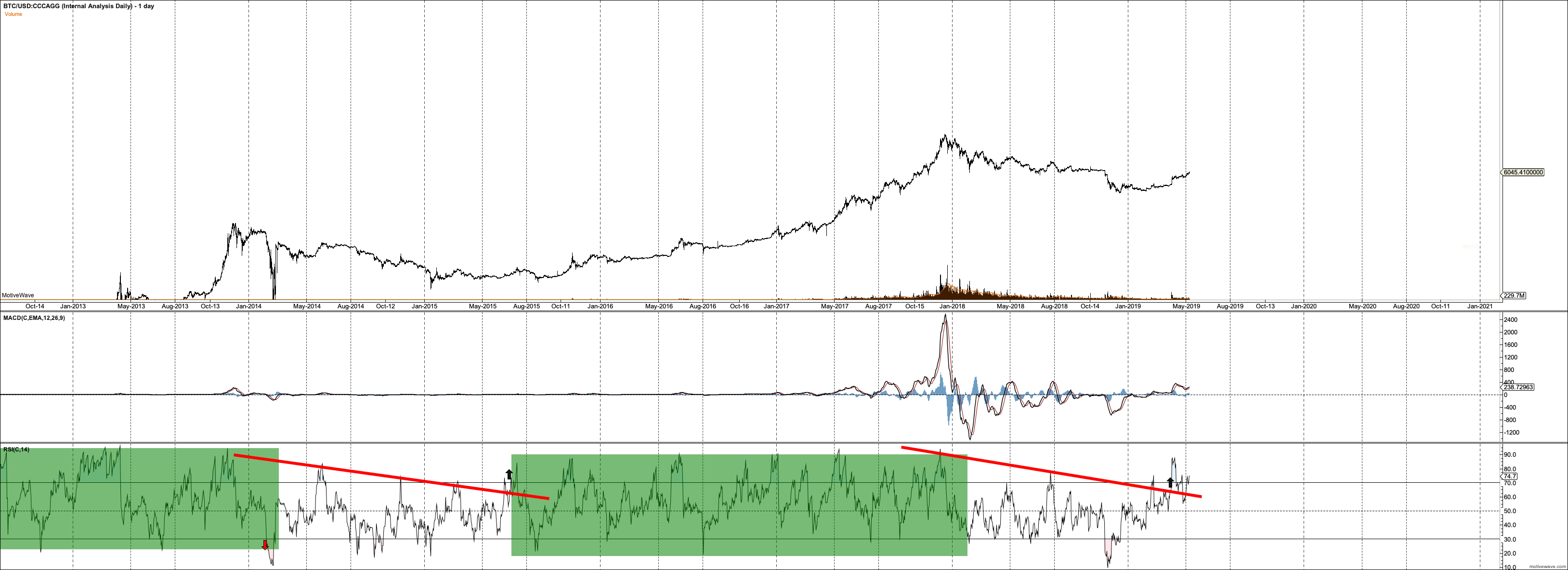 BTCUSD - Internal Analysis Daily - May-09 0528 AM (1 day)