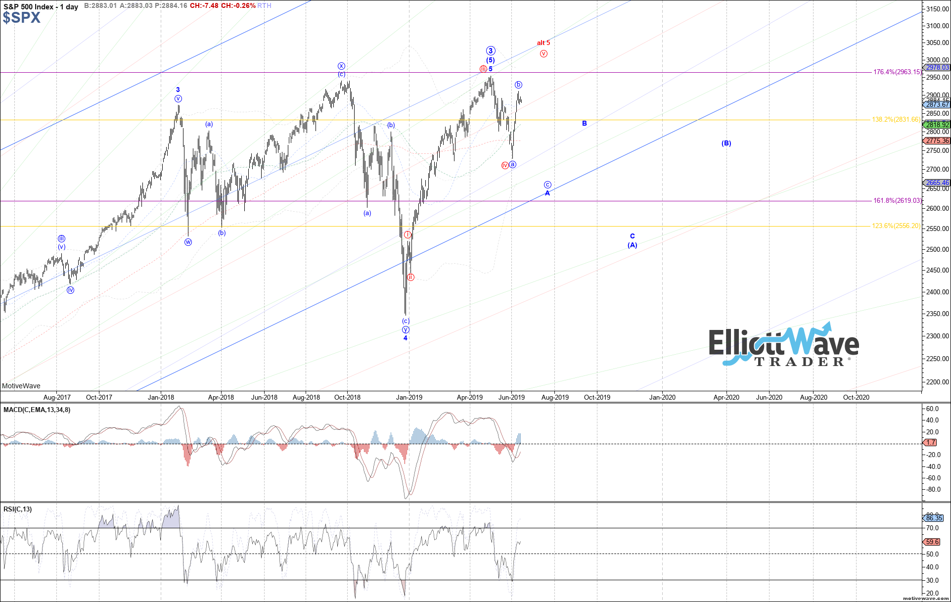 $SPX - Primary Analysis - Jun-14 0928 AM (1 day)