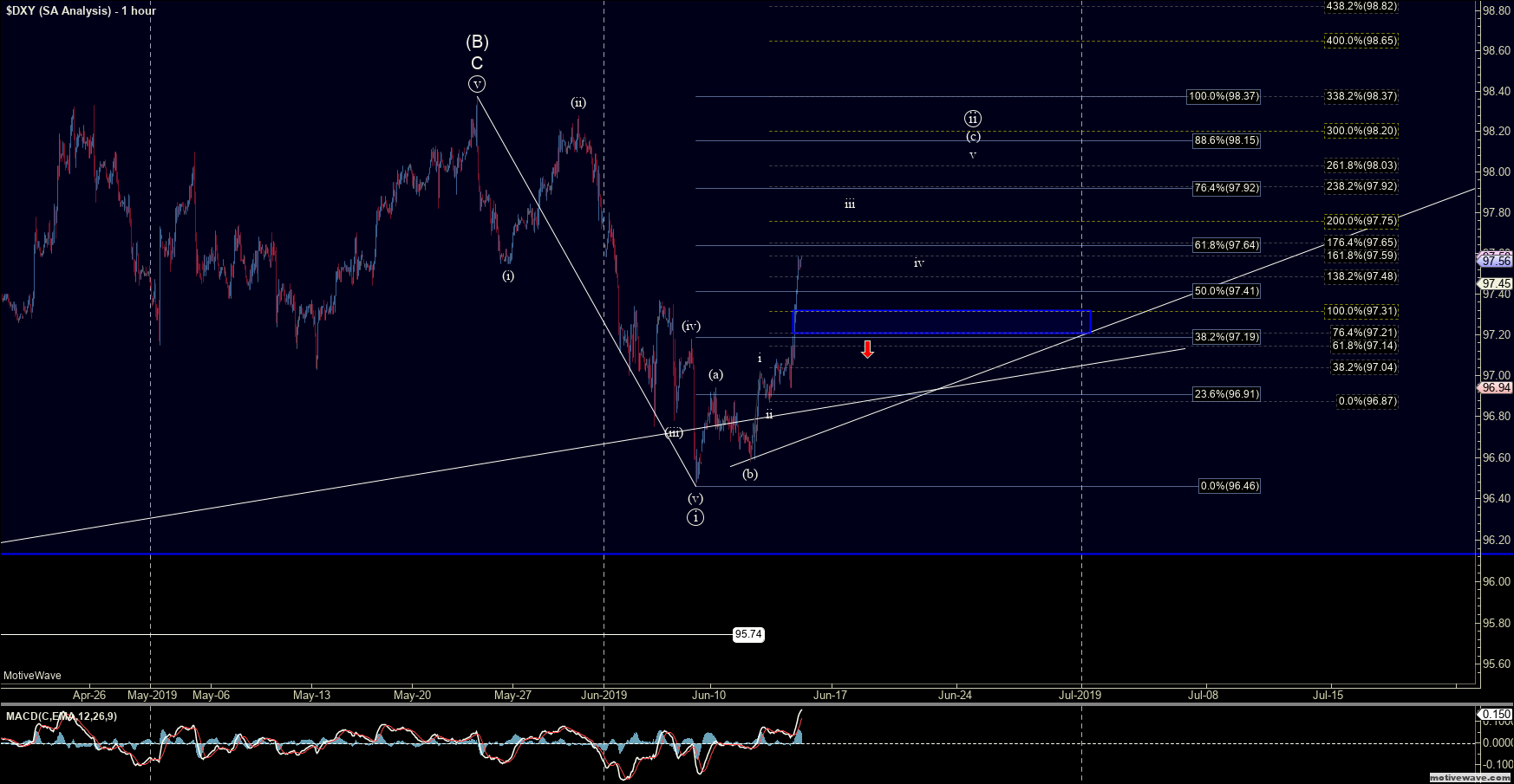 $DXY - (1 hour)