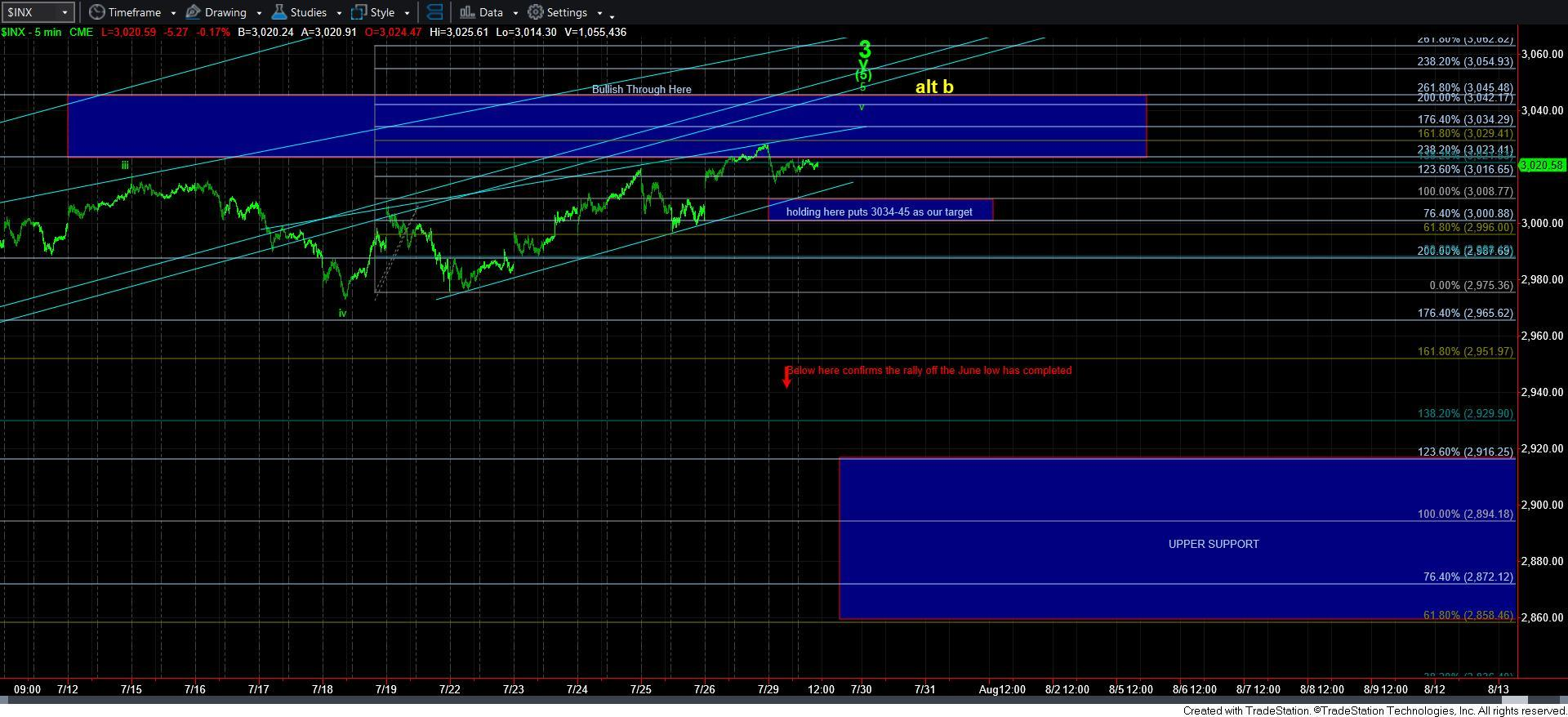 Will The Fed Awaken The Bears Again?