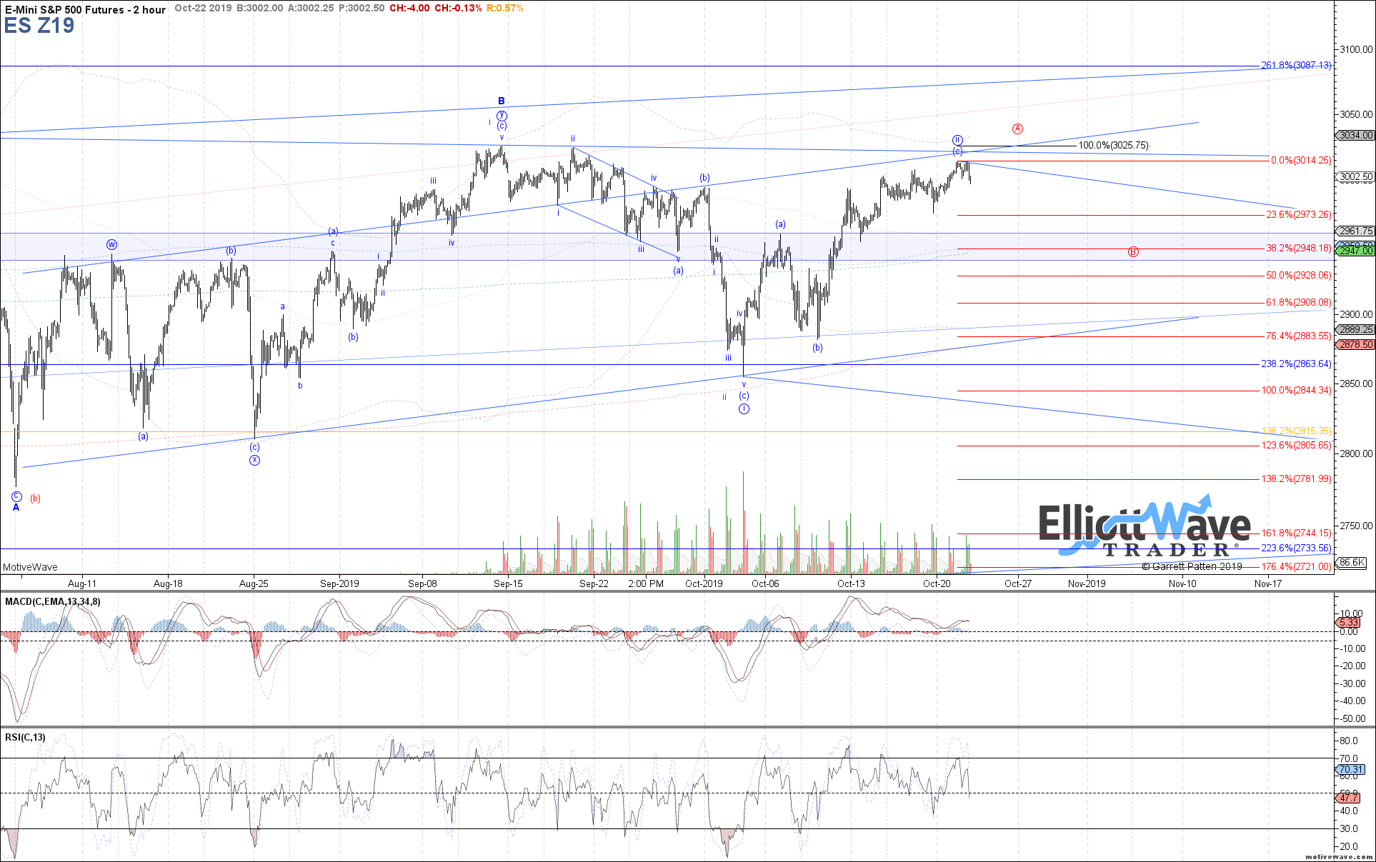 ES Z19 - Primary Analysis - Oct-22 1223 PM (2 hour)