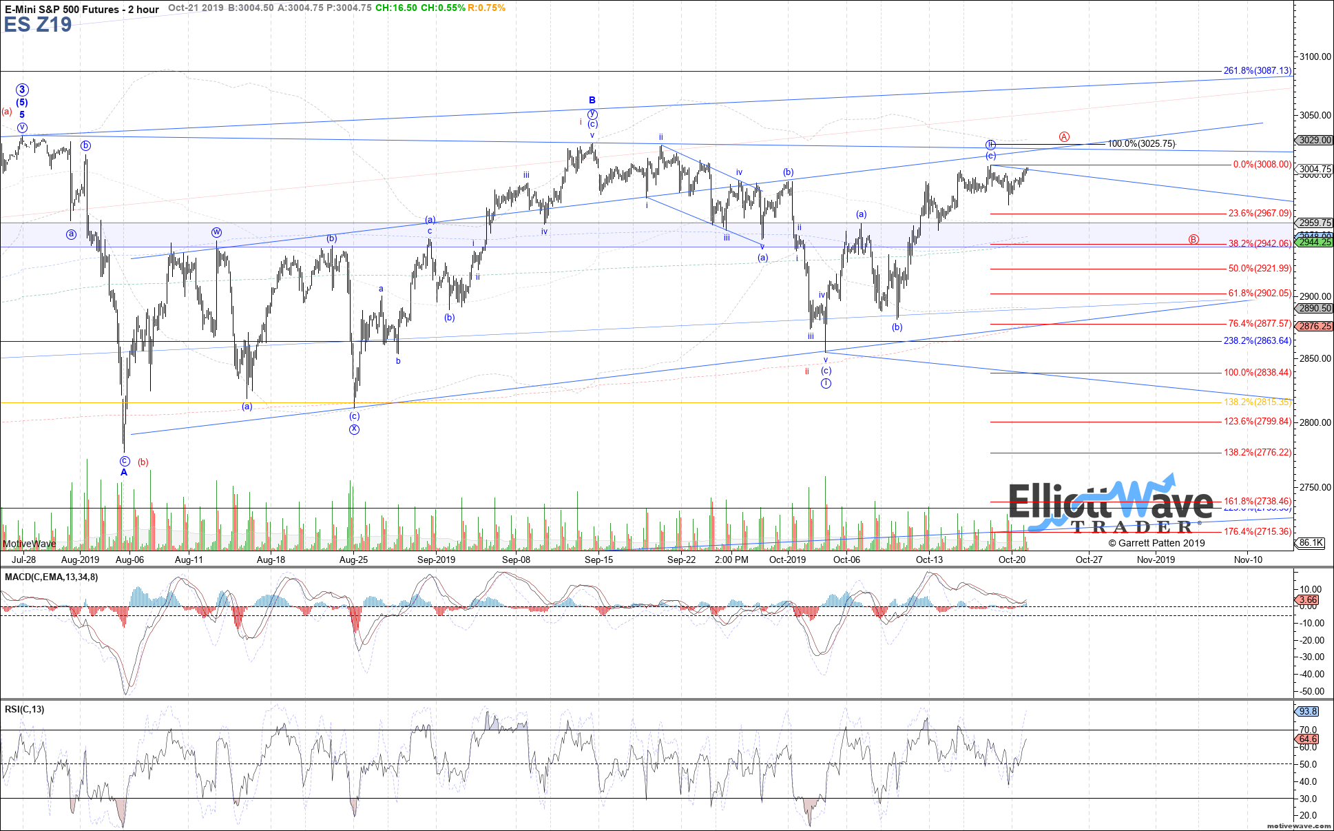 ES Z19 - Primary Analysis - Oct-21 1227 PM (2 hour)