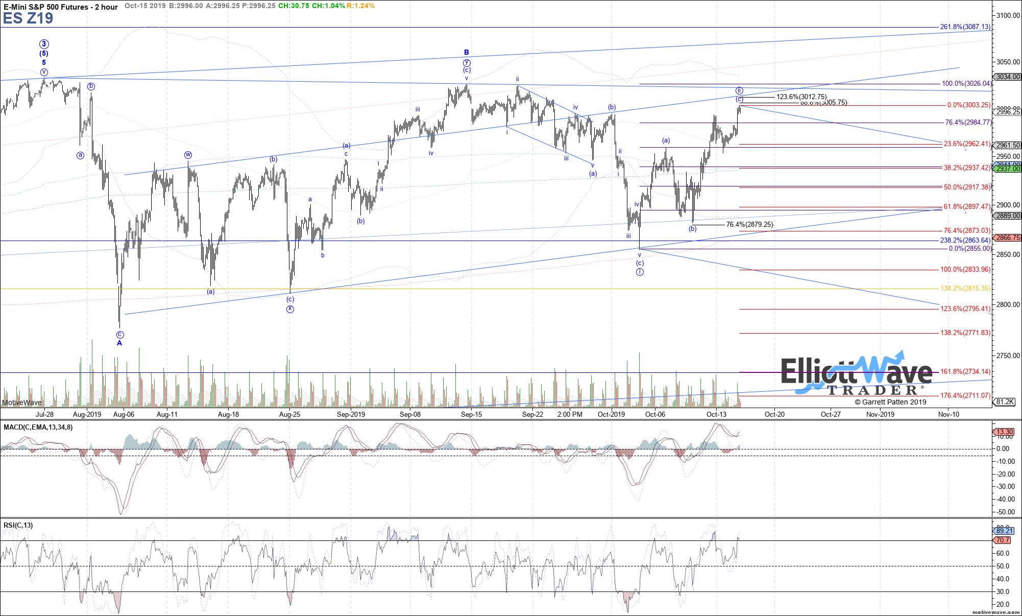 ES Z19 - Primary Analysis - Oct-15 1249 PM (2 hour)