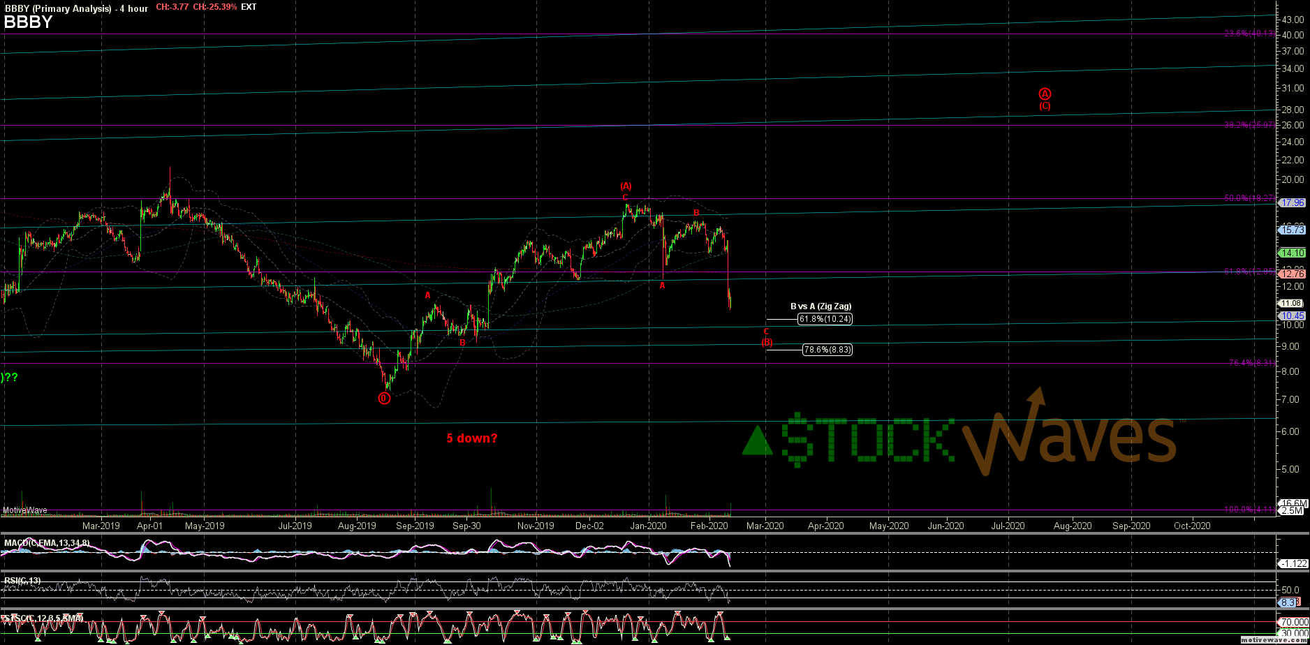 BBBY - Primary Analysis - Feb-12 1002 AM (4 hour)