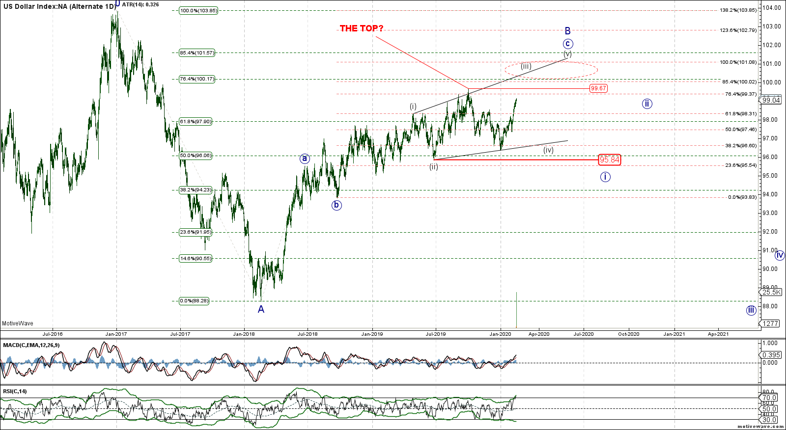 BaseCase - .DXY - Alternate 1D - Feb-14 0920 AM (1 day)