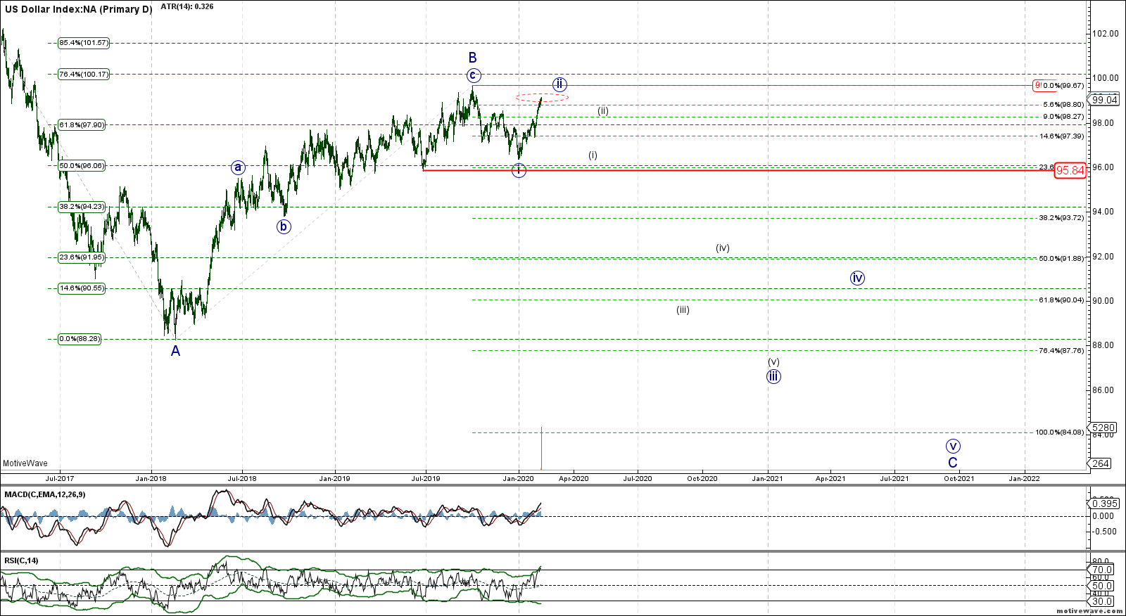 BaseCase - .DXY - Primary D - Feb-14 0920 AM (1 day)