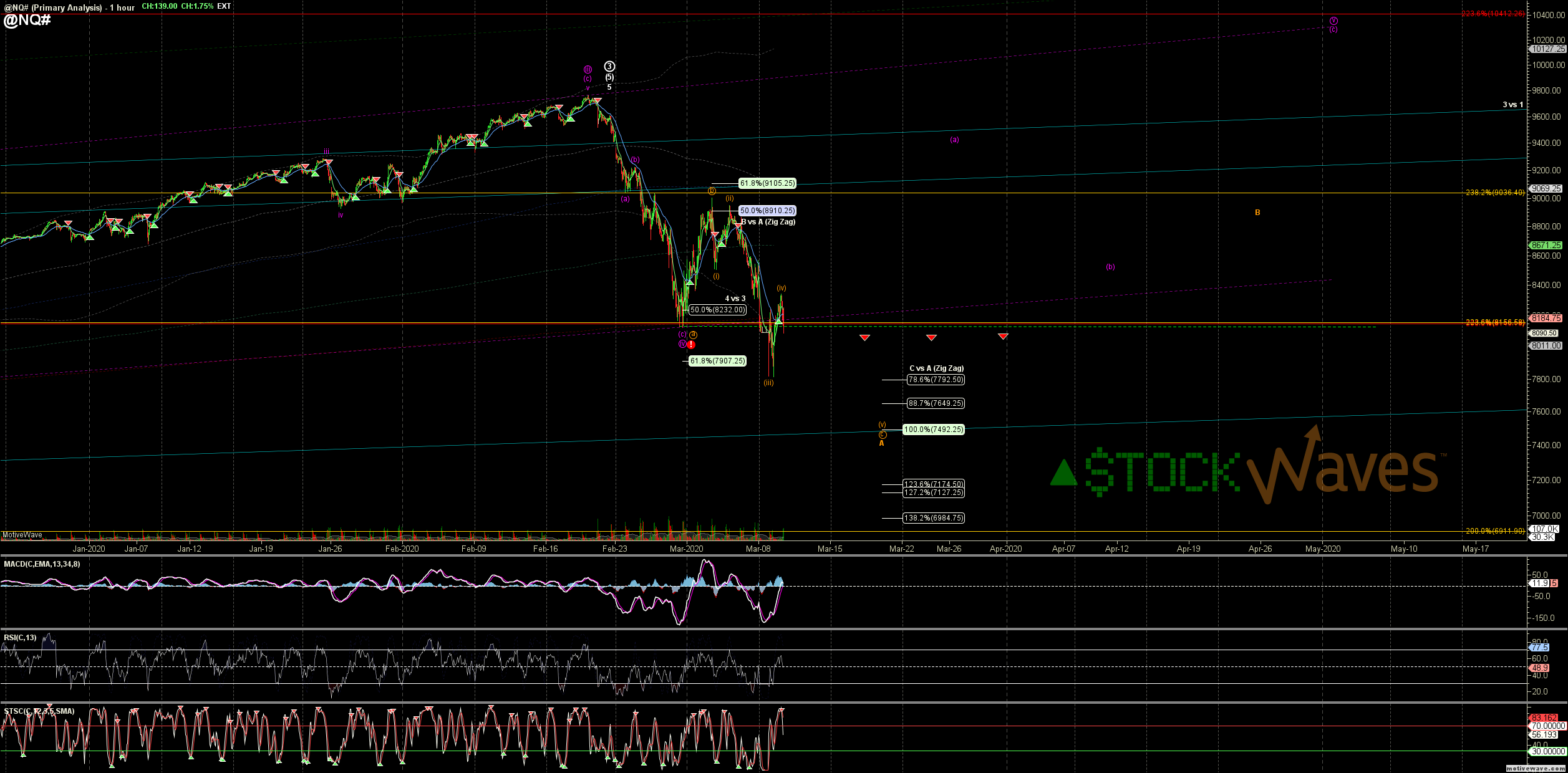 @NQ# - Primary Analysis - Mar-10 1054 AM (1 hour)