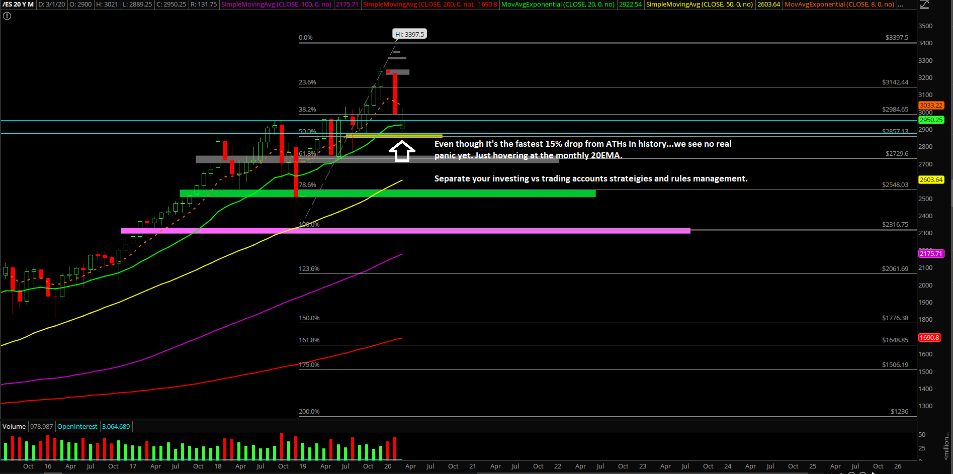 ES MARCH2REVIEW3