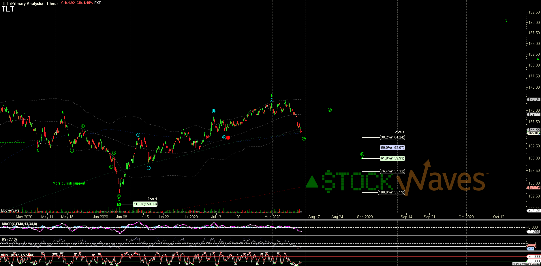 TLT - Primary Analysis - Aug-12 0831 AM (1 hour)